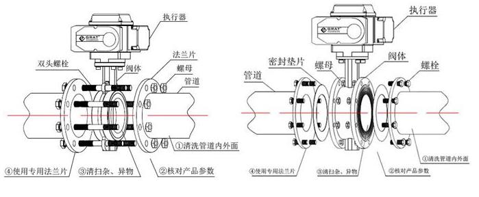 沈阳蝶阀:电动的蝶阀安装方向有要求吗