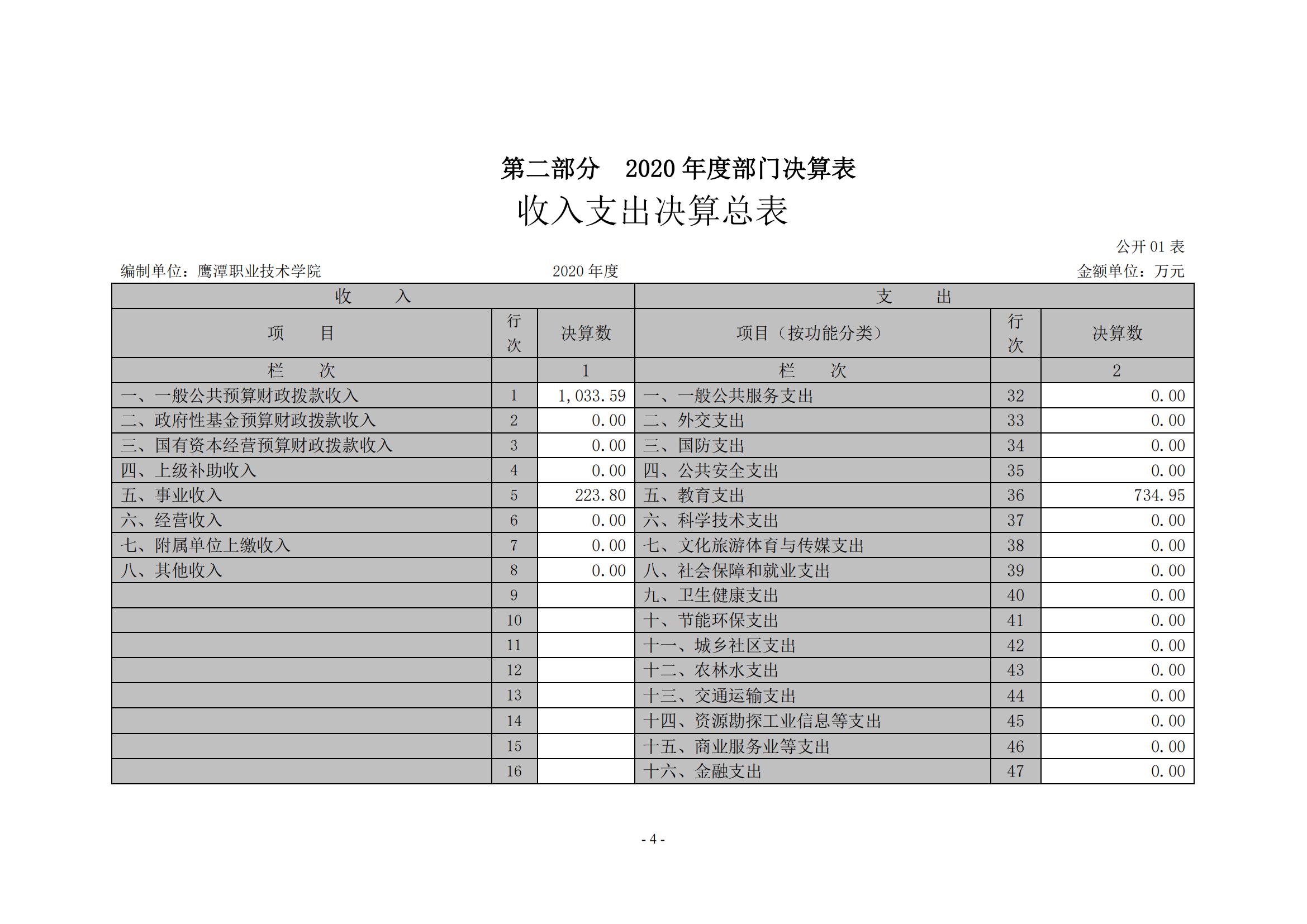 新金沙登录wl888xjscc2020年度部门决算0_03