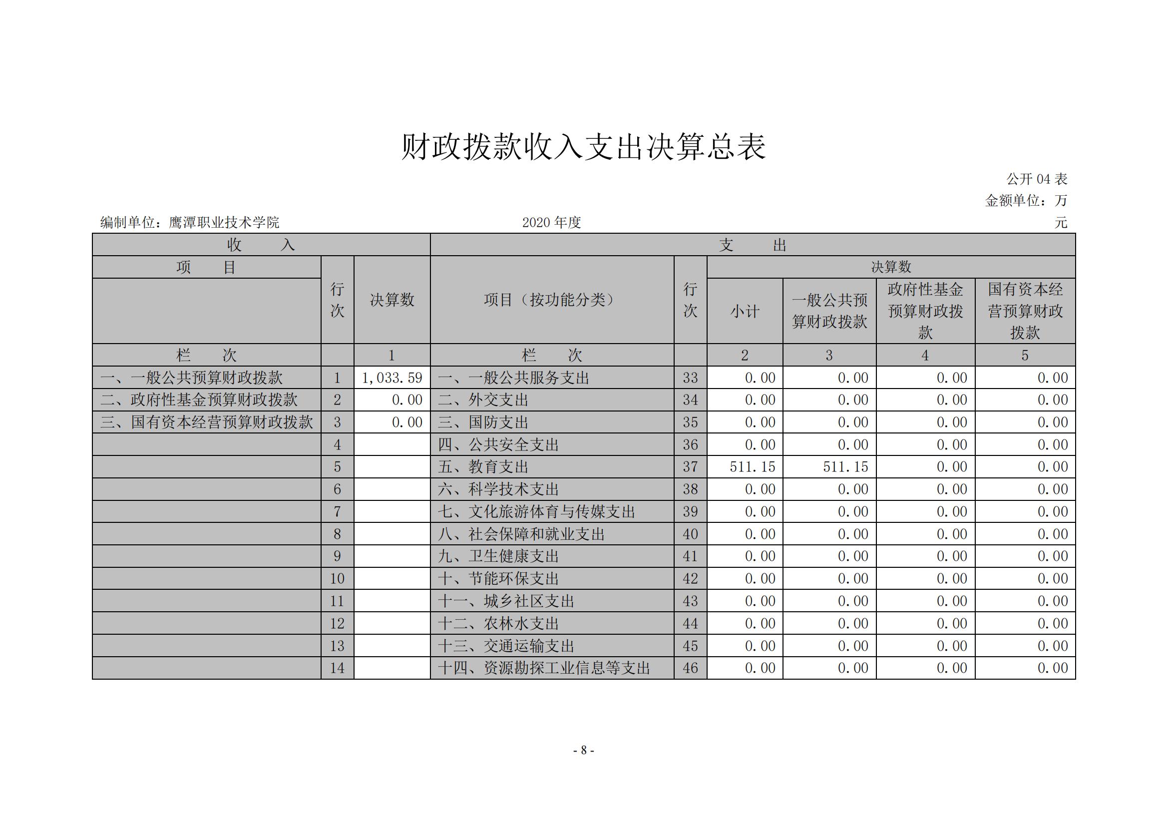 新金沙登录wl888xjscc2020年度部门决算0_07