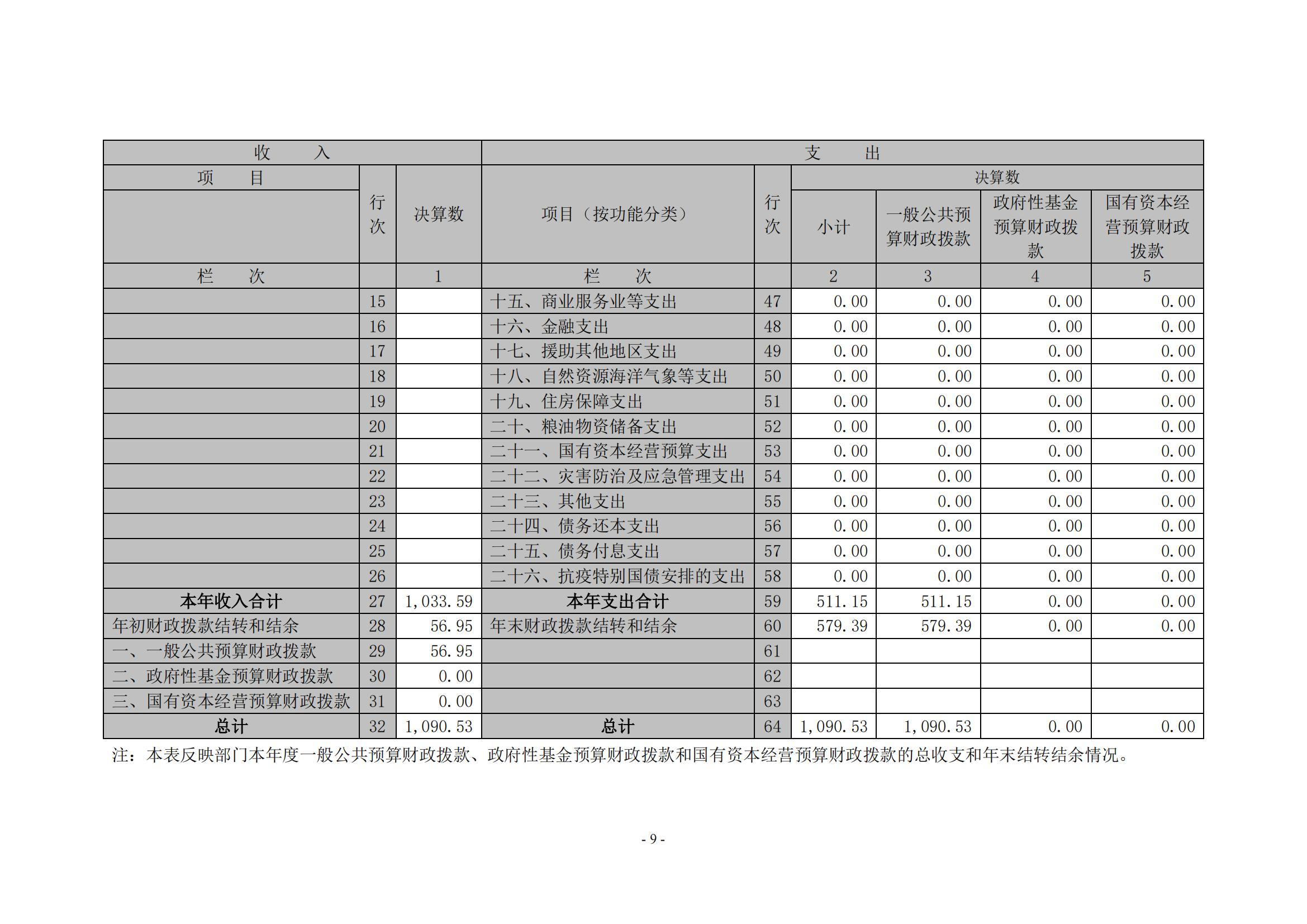 新金沙登录wl888xjscc2020年度部门决算0_08