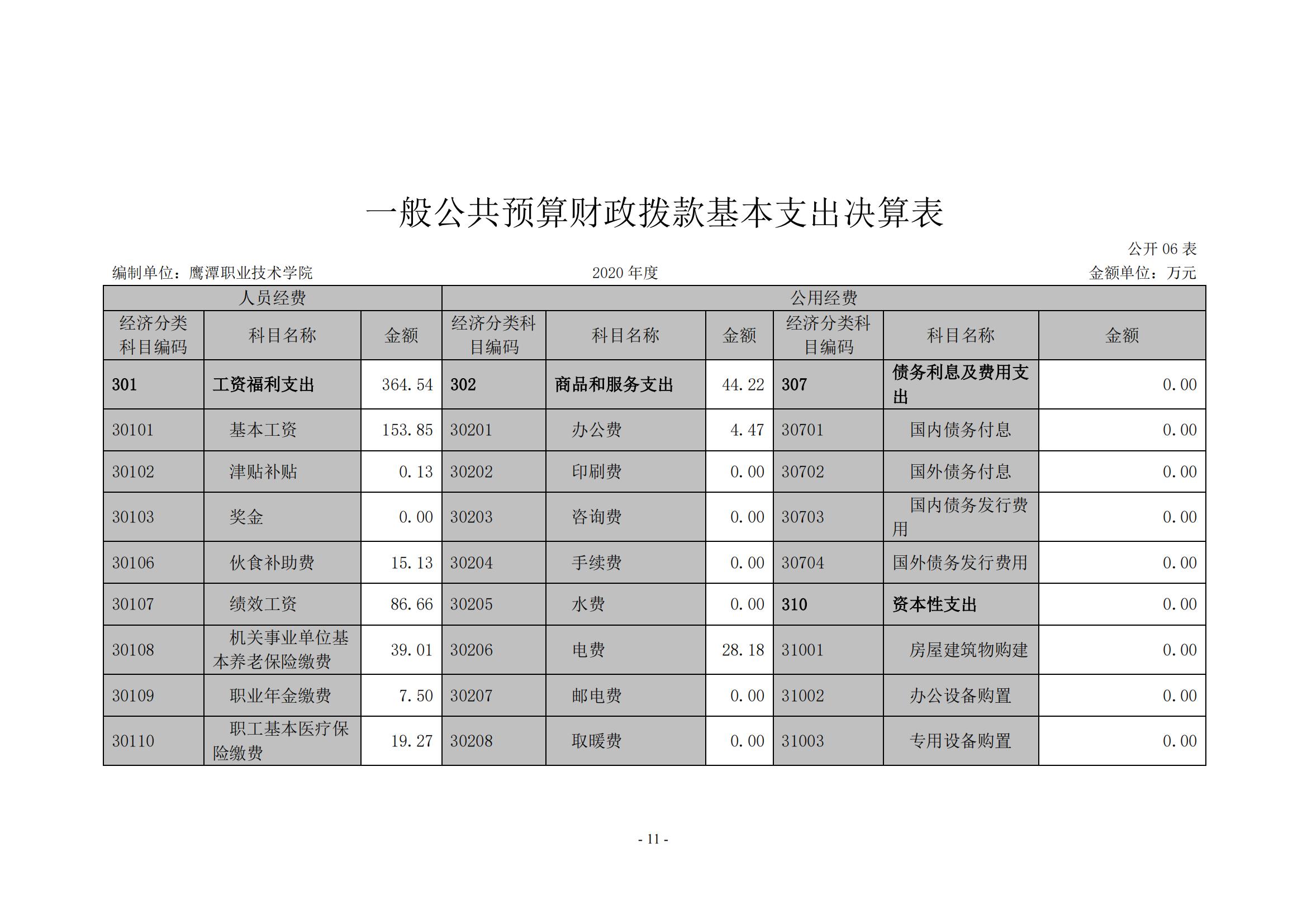 新金沙登录wl888xjscc2020年度部门决算0_10