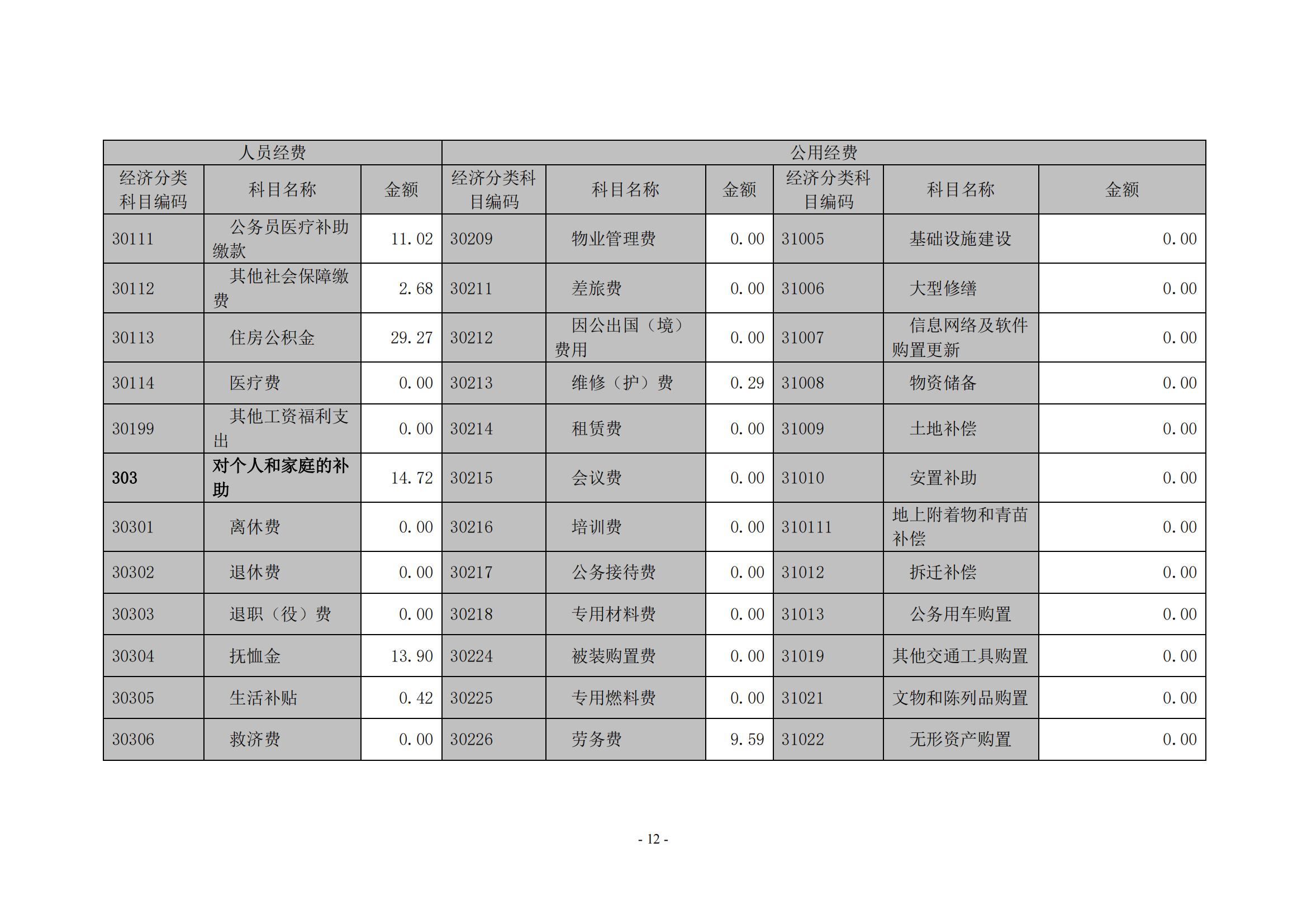 新金沙登录wl888xjscc2020年度部门决算0_11