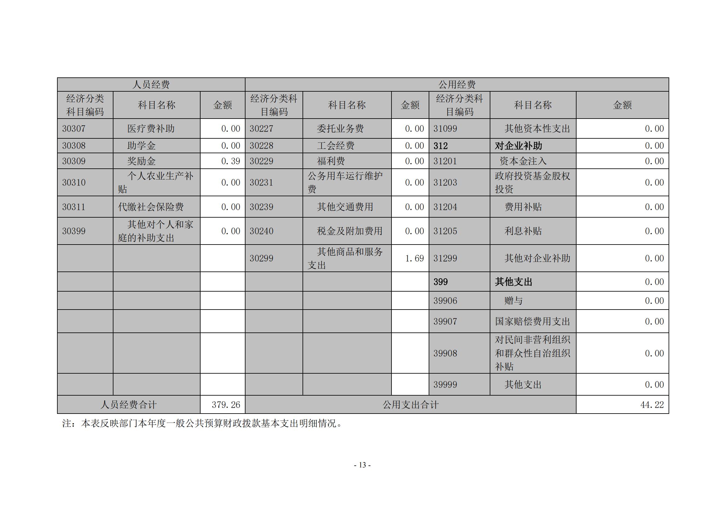 新金沙登录wl888xjscc2020年度部门决算0_12