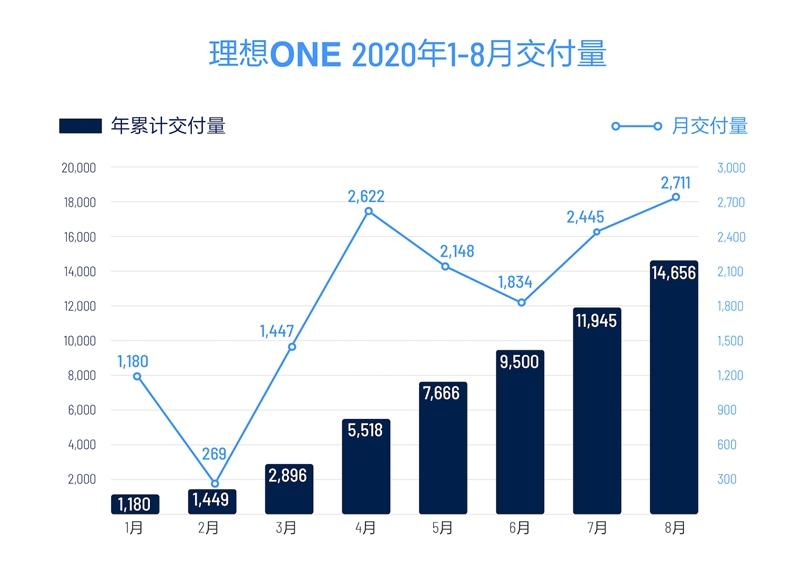 理想ONE 2020年1-8月交付量