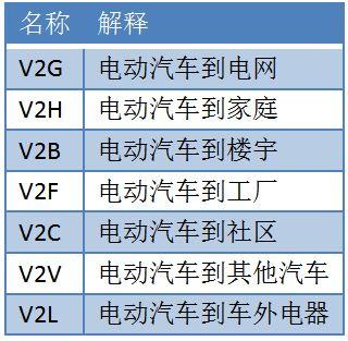 7个V2X