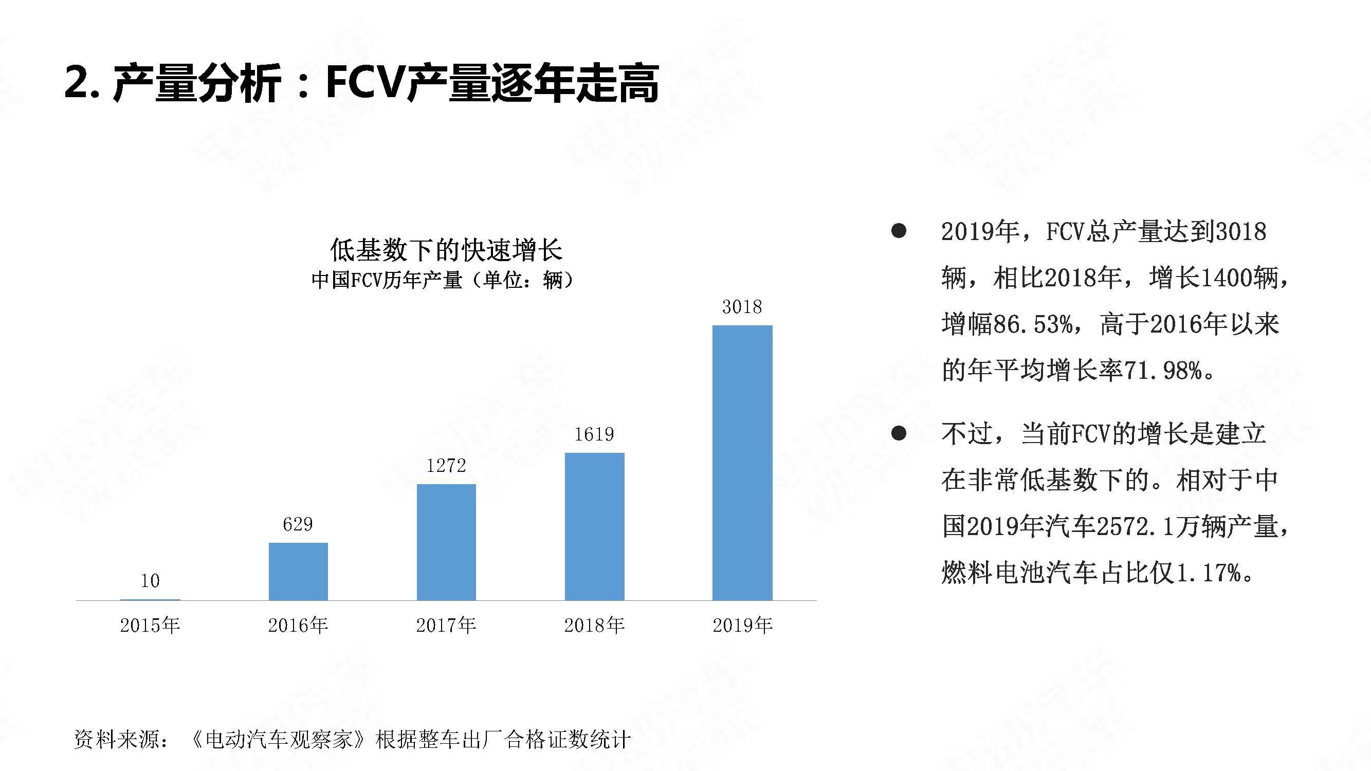 中国氢燃料电池汽车年度观察2020_页面_03