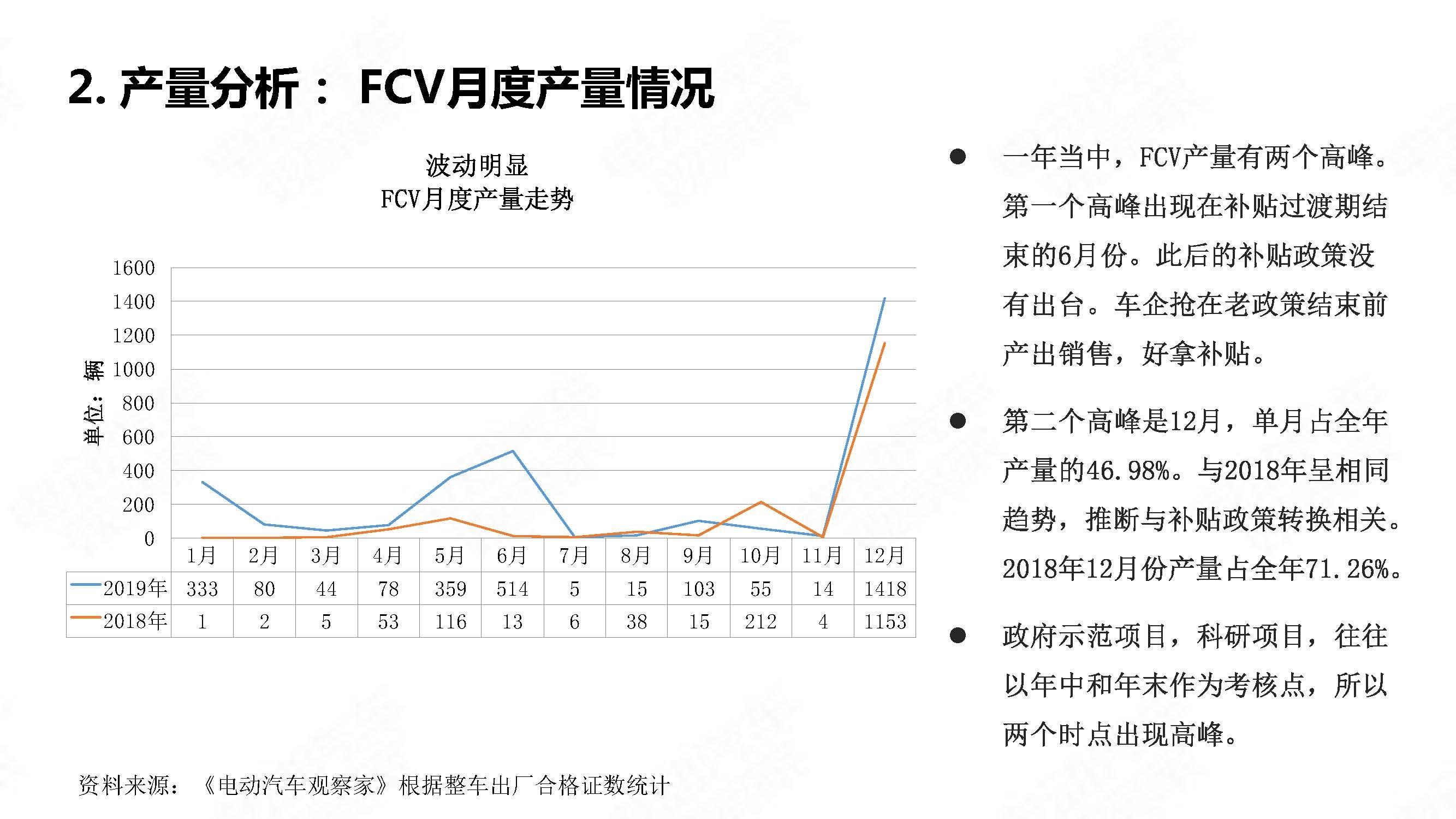 中国氢燃料电池汽车年度观察2020_页面_04