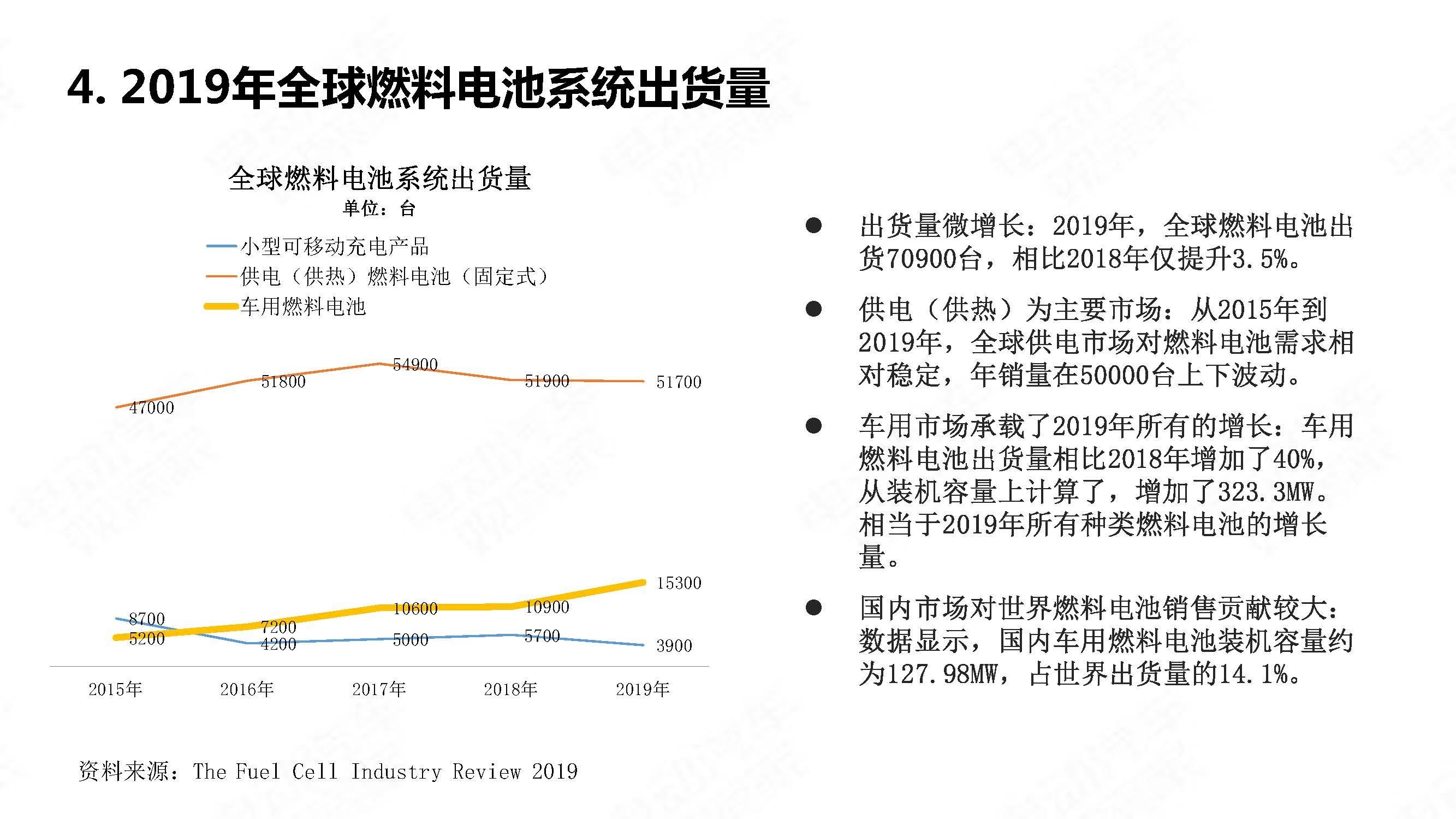 中国氢燃料电池汽车年度观察2020_页面_11
