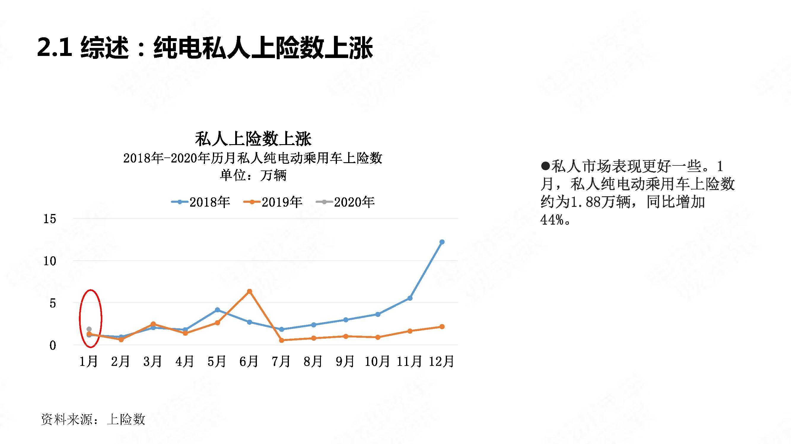 中国新能源汽车产业观察202001简略版_页面_09