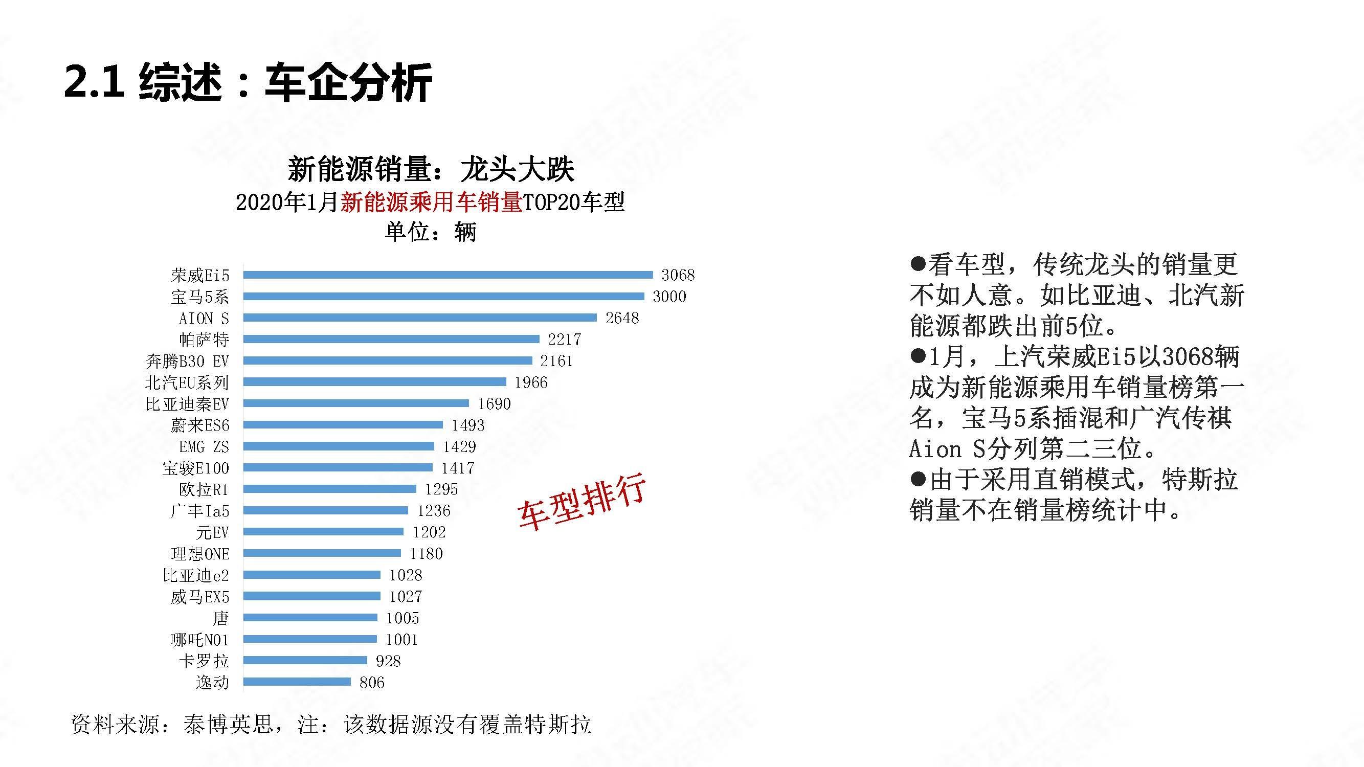中国新能源汽车产业观察202001简略版_页面_11