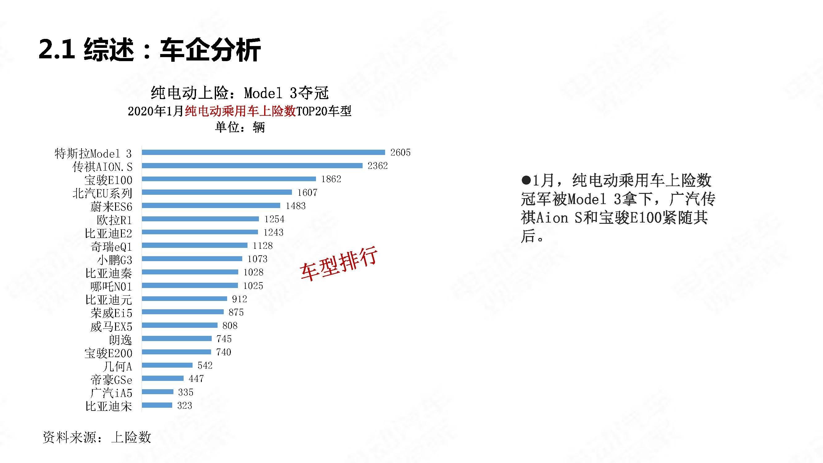 中国新能源汽车产业观察202001简略版_页面_15