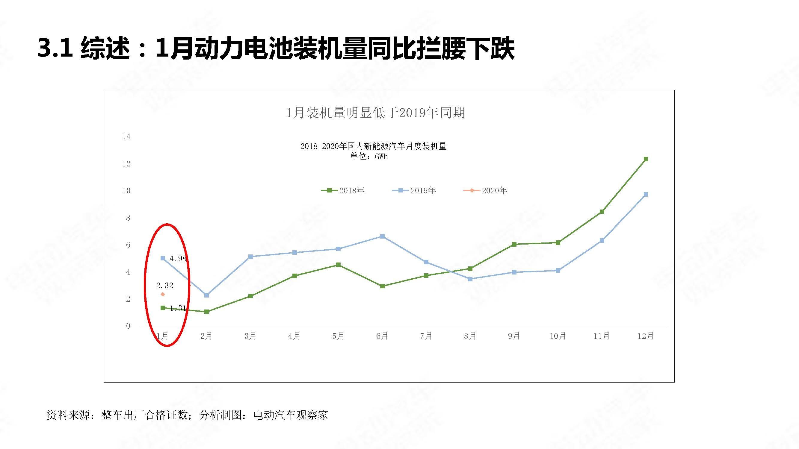 中国新能源汽车产业观察202001简略版_页面_19