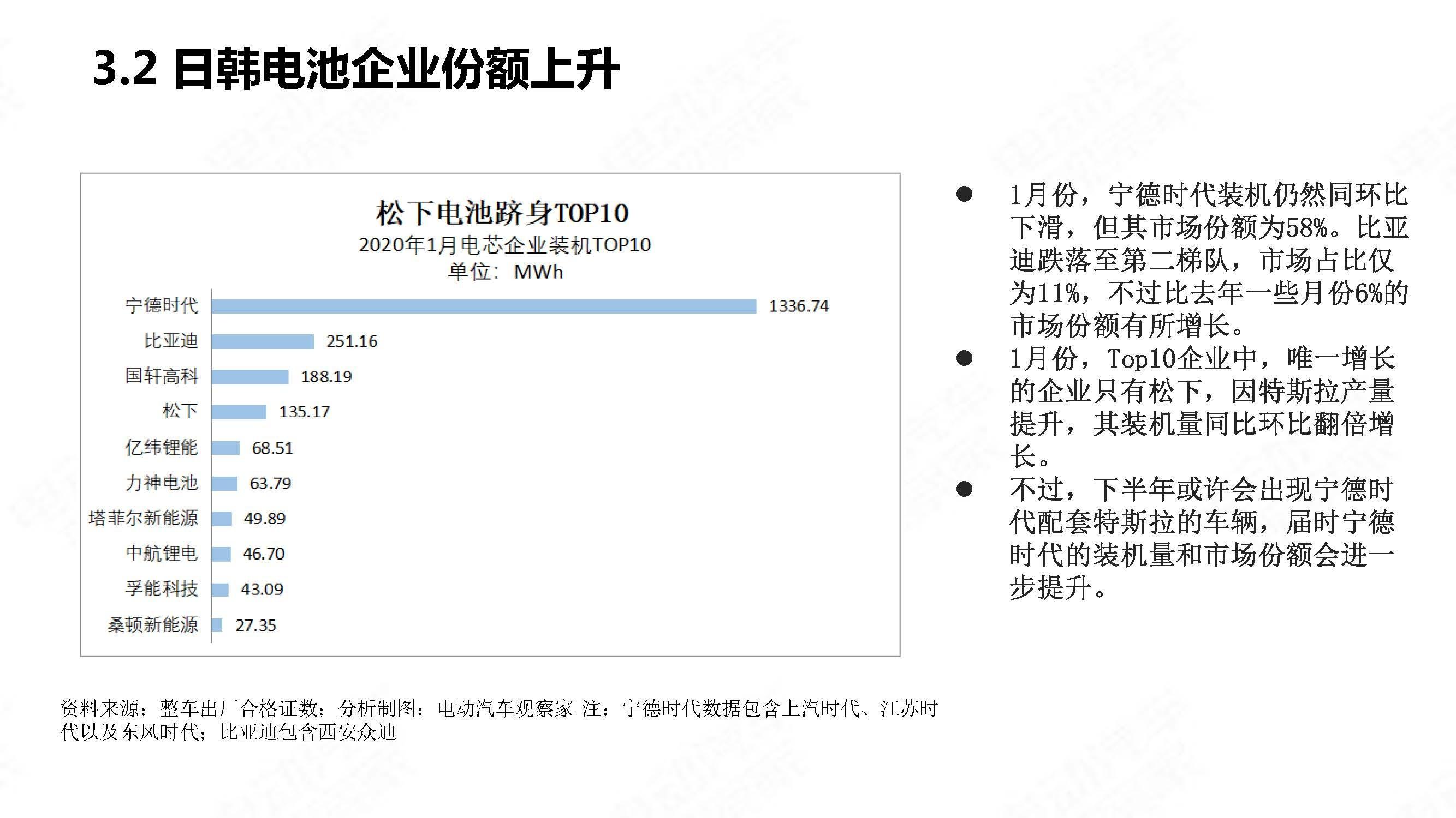 中国新能源汽车产业观察202001简略版_页面_20
