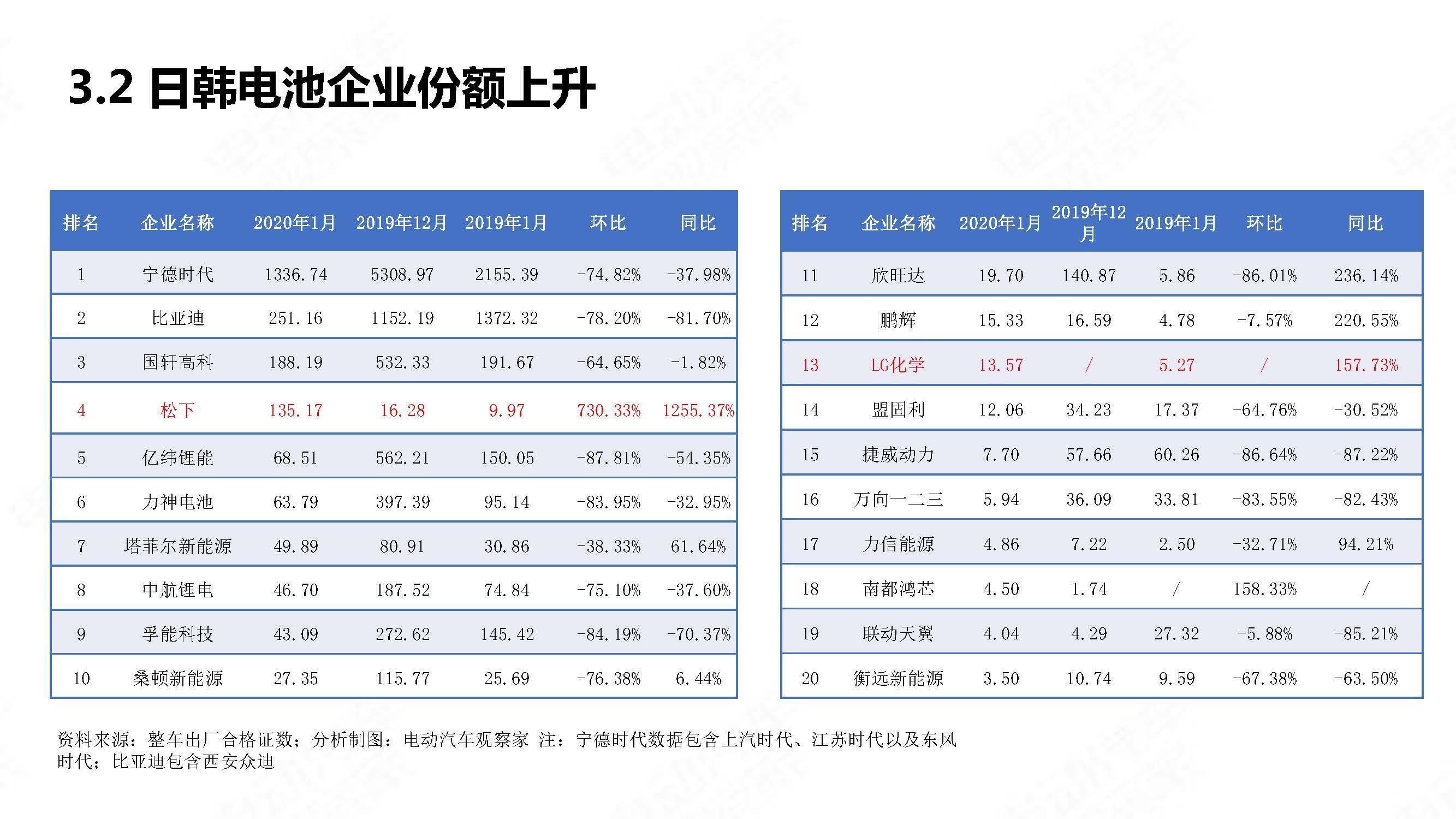 中国新能源汽车产业观察202001简略版_页面_21