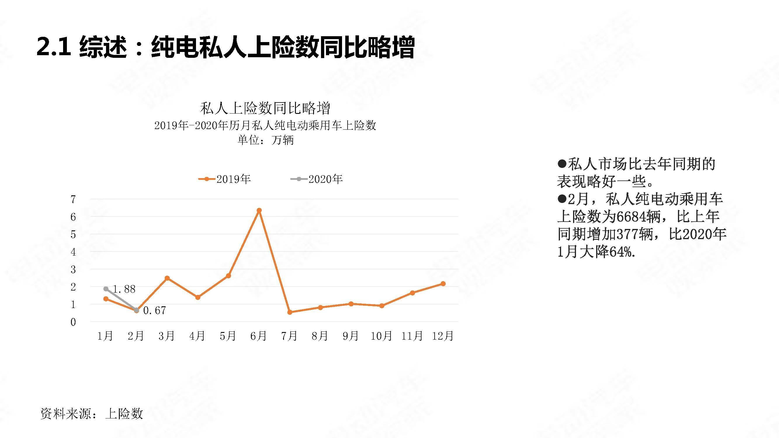 中国新能源汽车产业观察2020年2月简版_页面_09