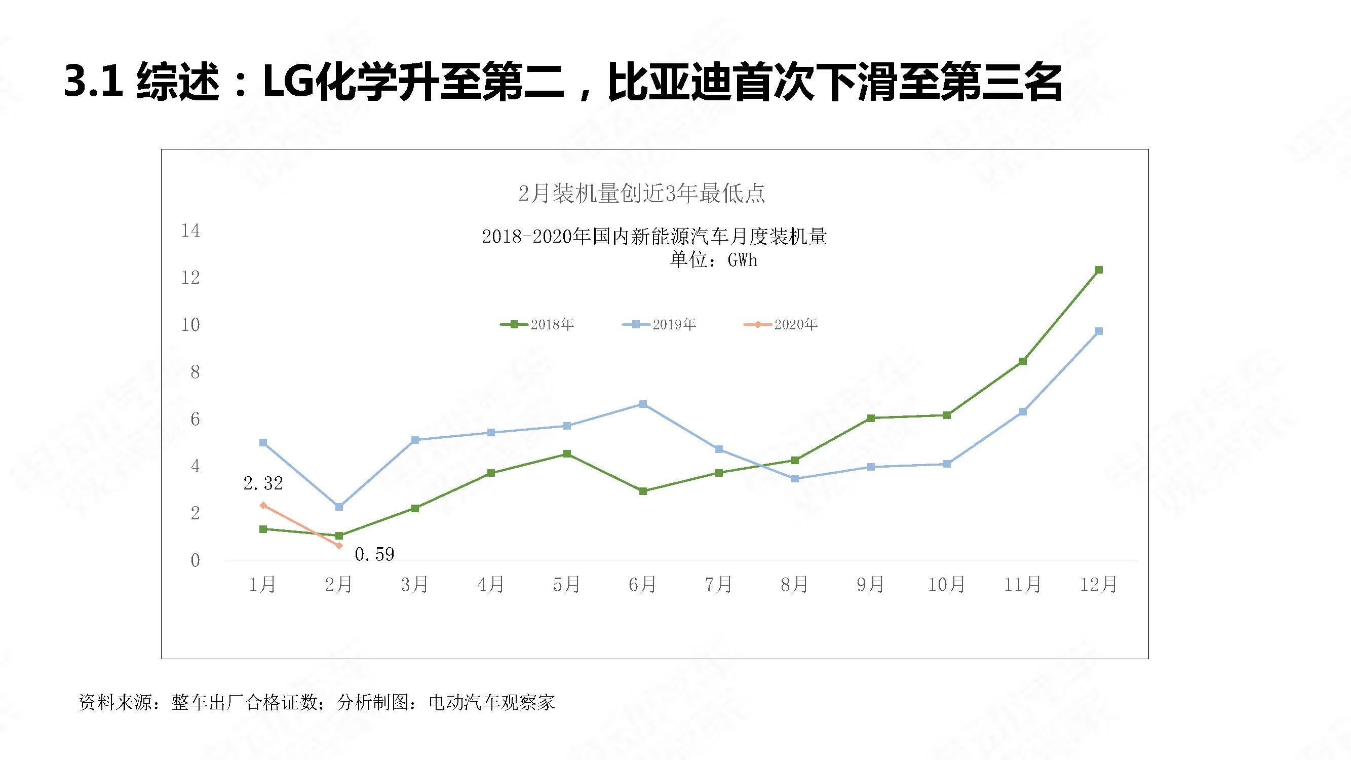 中国新能源汽车产业观察2020年2月简版_页面_20