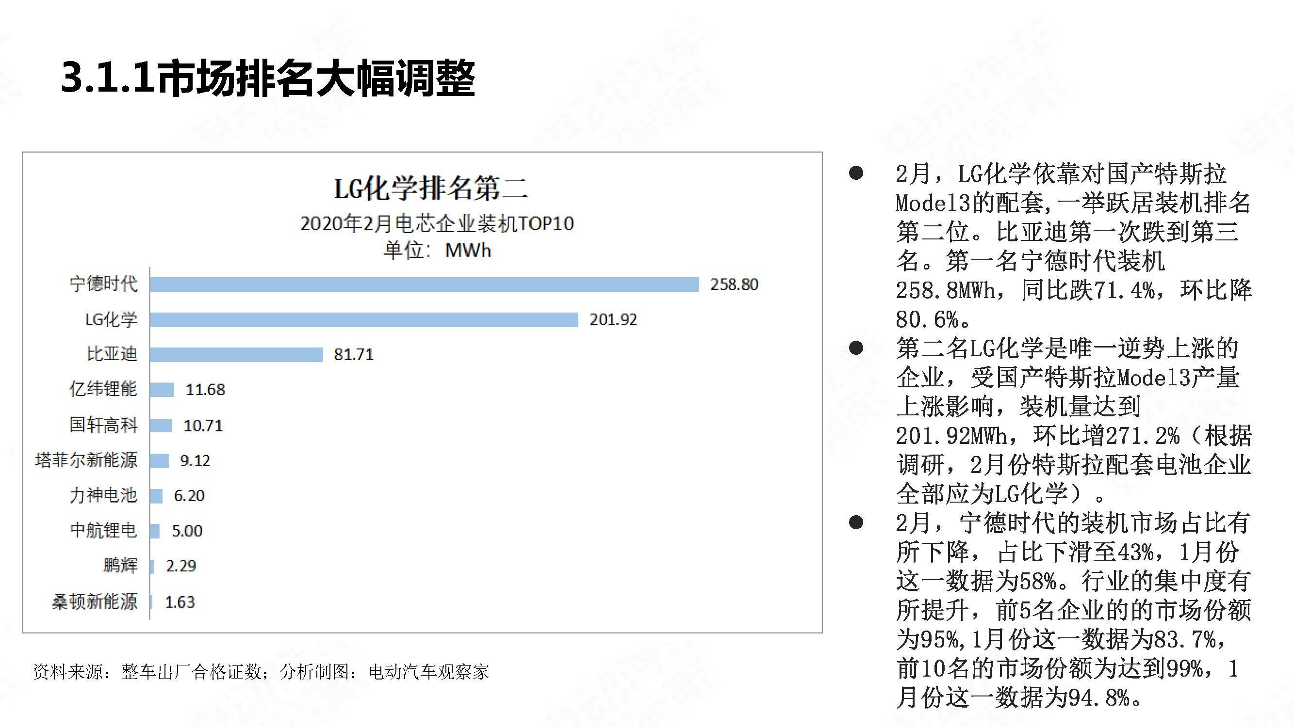 中国新能源汽车产业观察2020年2月简版_页面_21