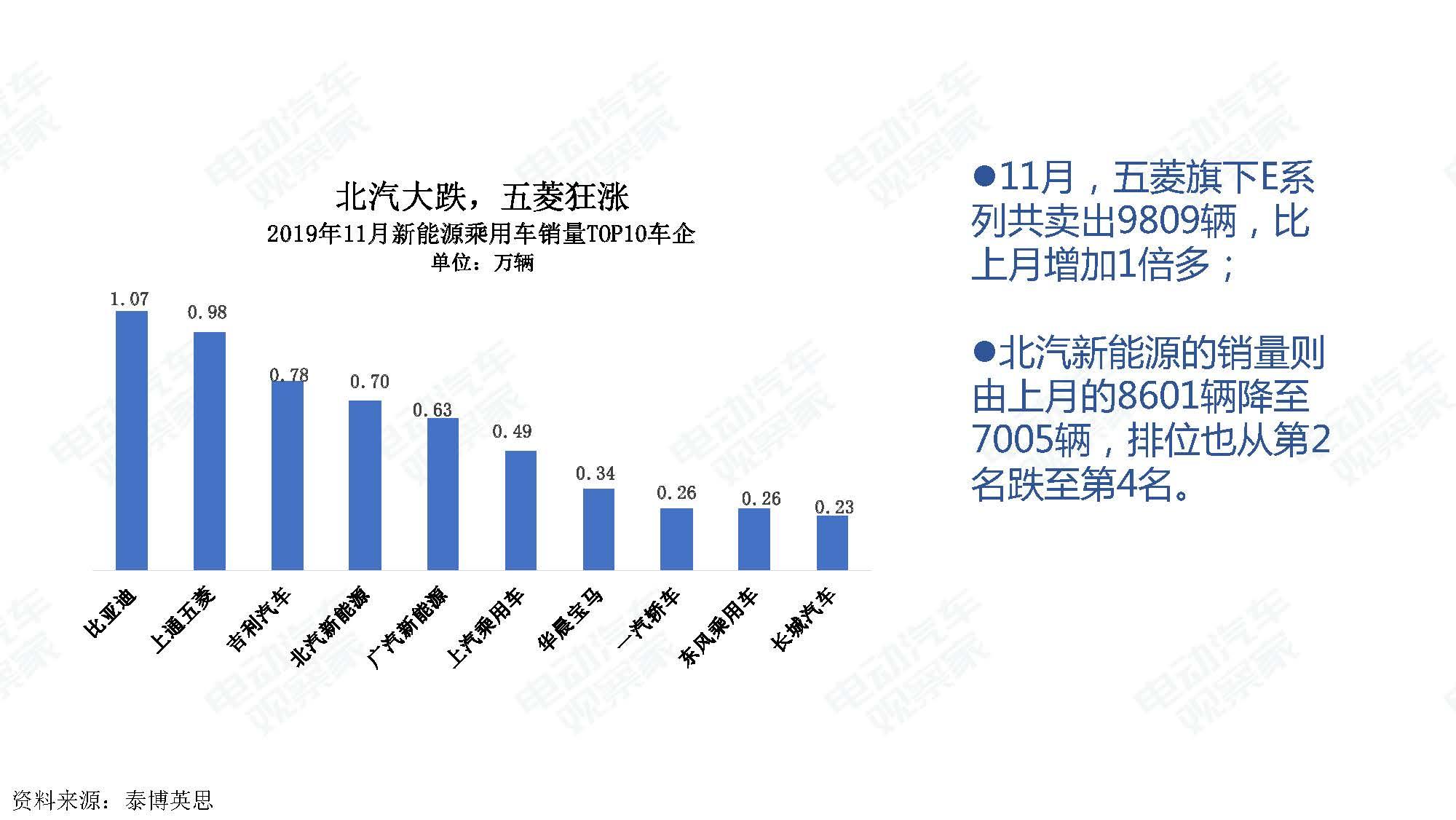 2019年11月中国新能源汽车产业观察_页面_010