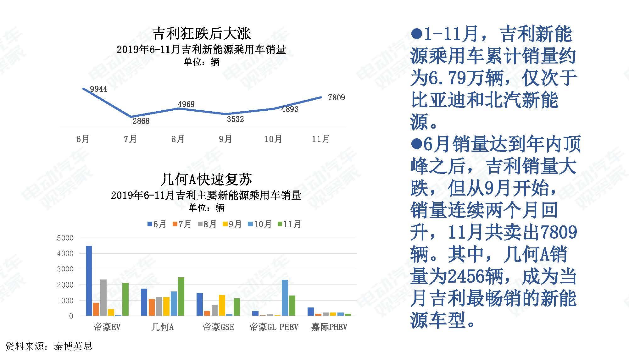 2019年11月中国新能源汽车产业观察_页面_014