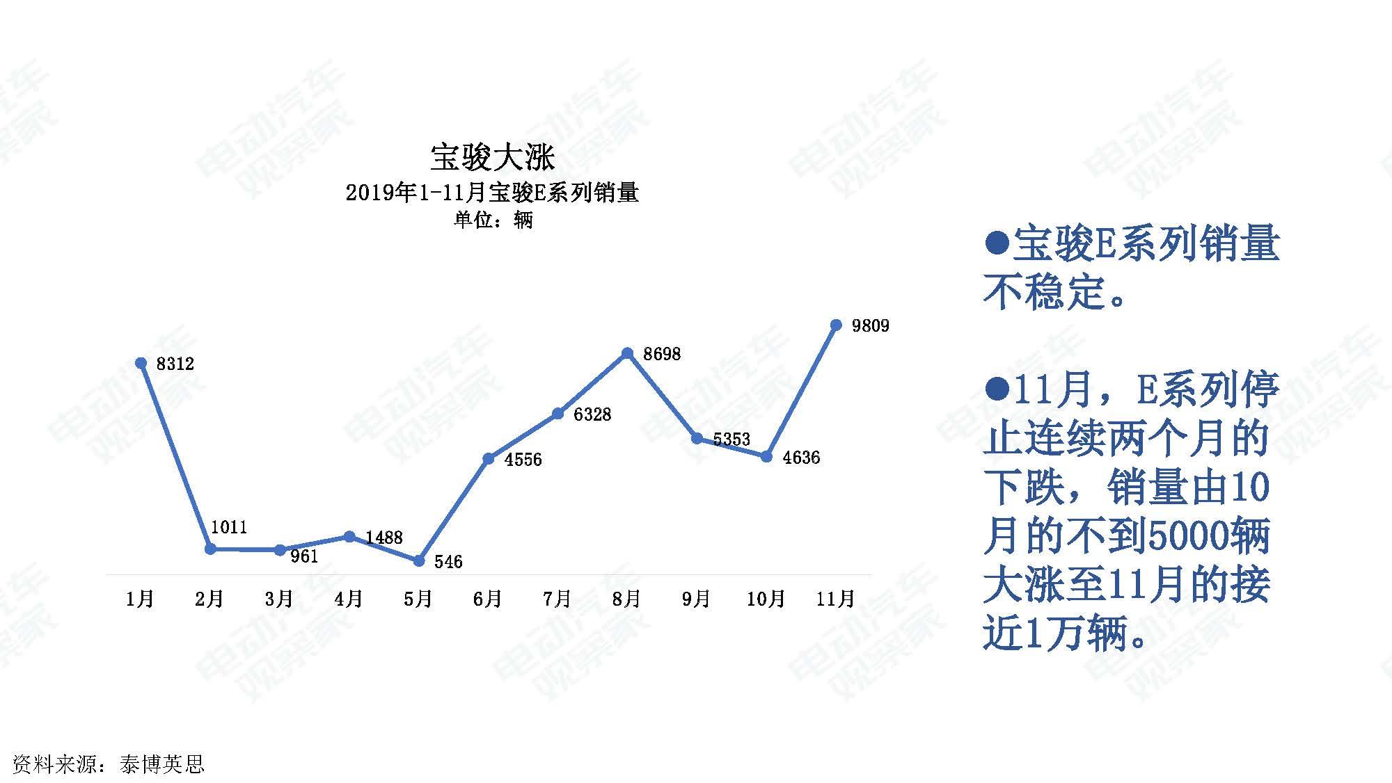 2019年11月中国新能源汽车产业观察_页面_016