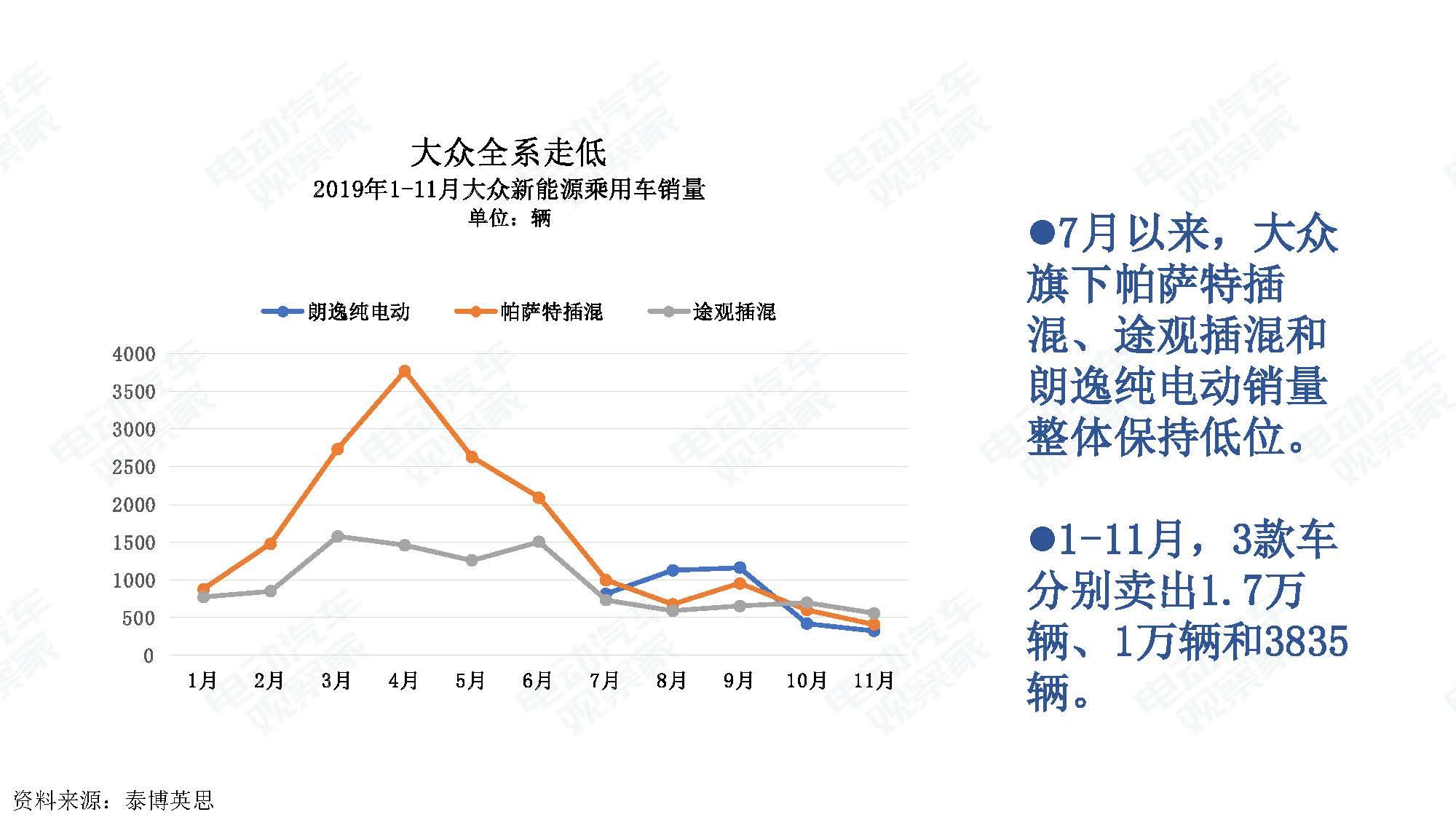 2019年11月中国新能源汽车产业观察_页面_017