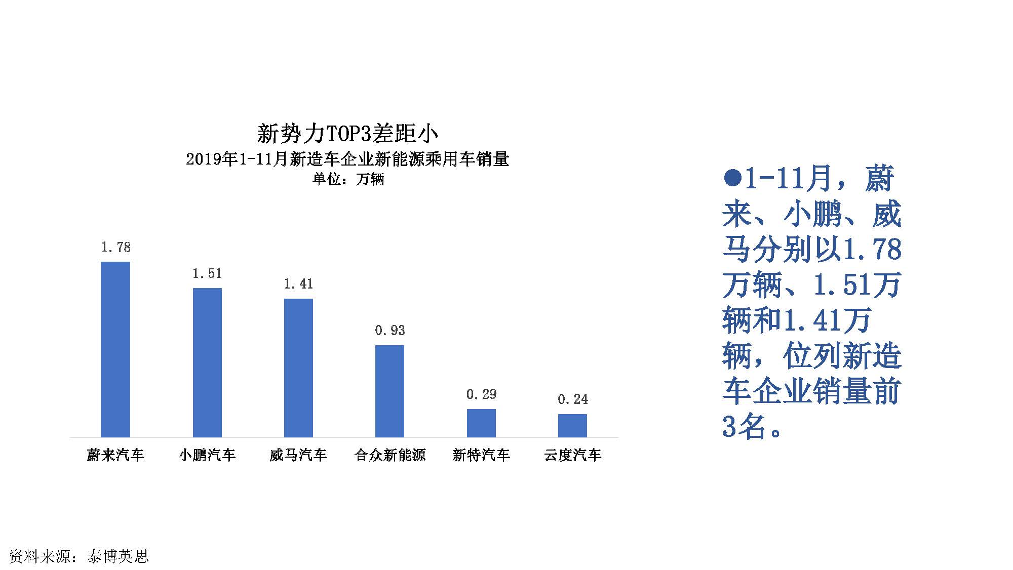 2019年11月中国新能源汽车产业观察_页面_020