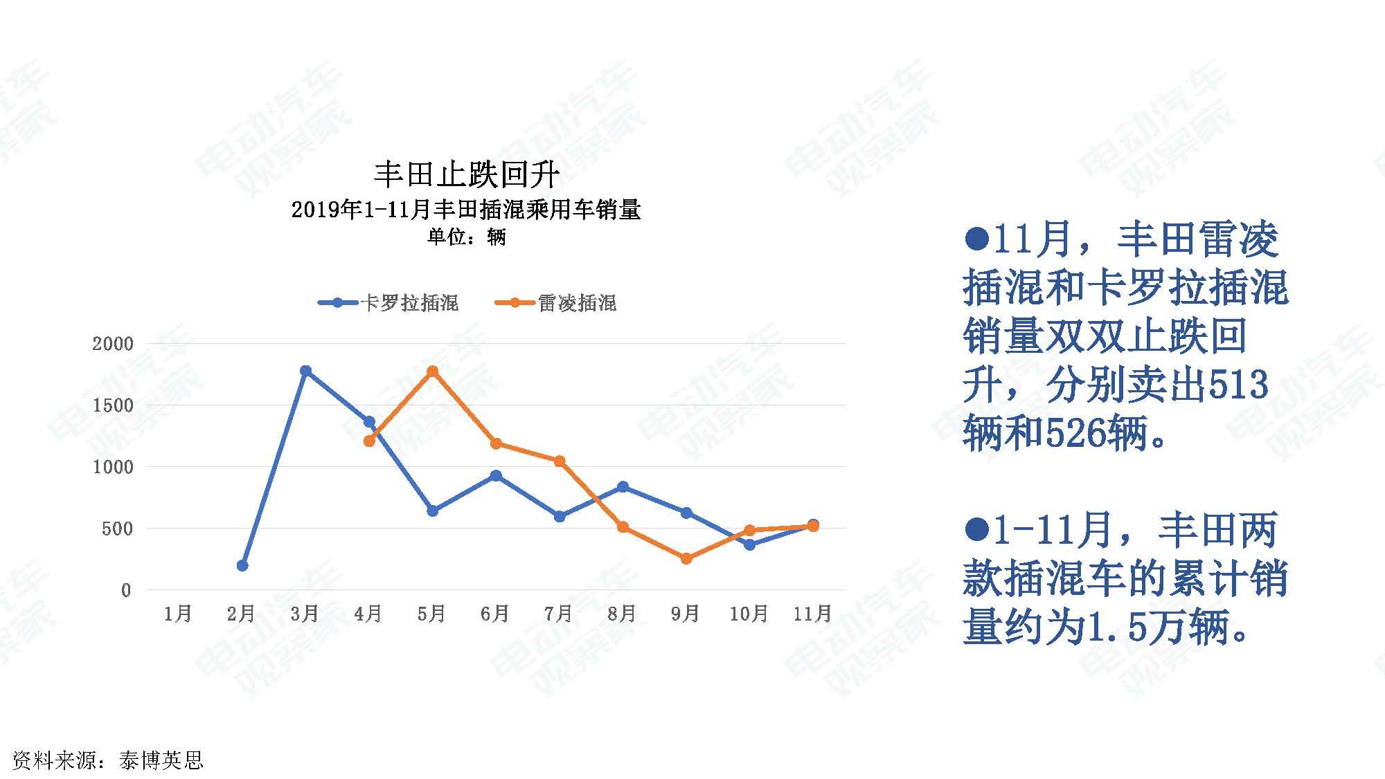 2019年11月中国新能源汽车产业观察_页面_019