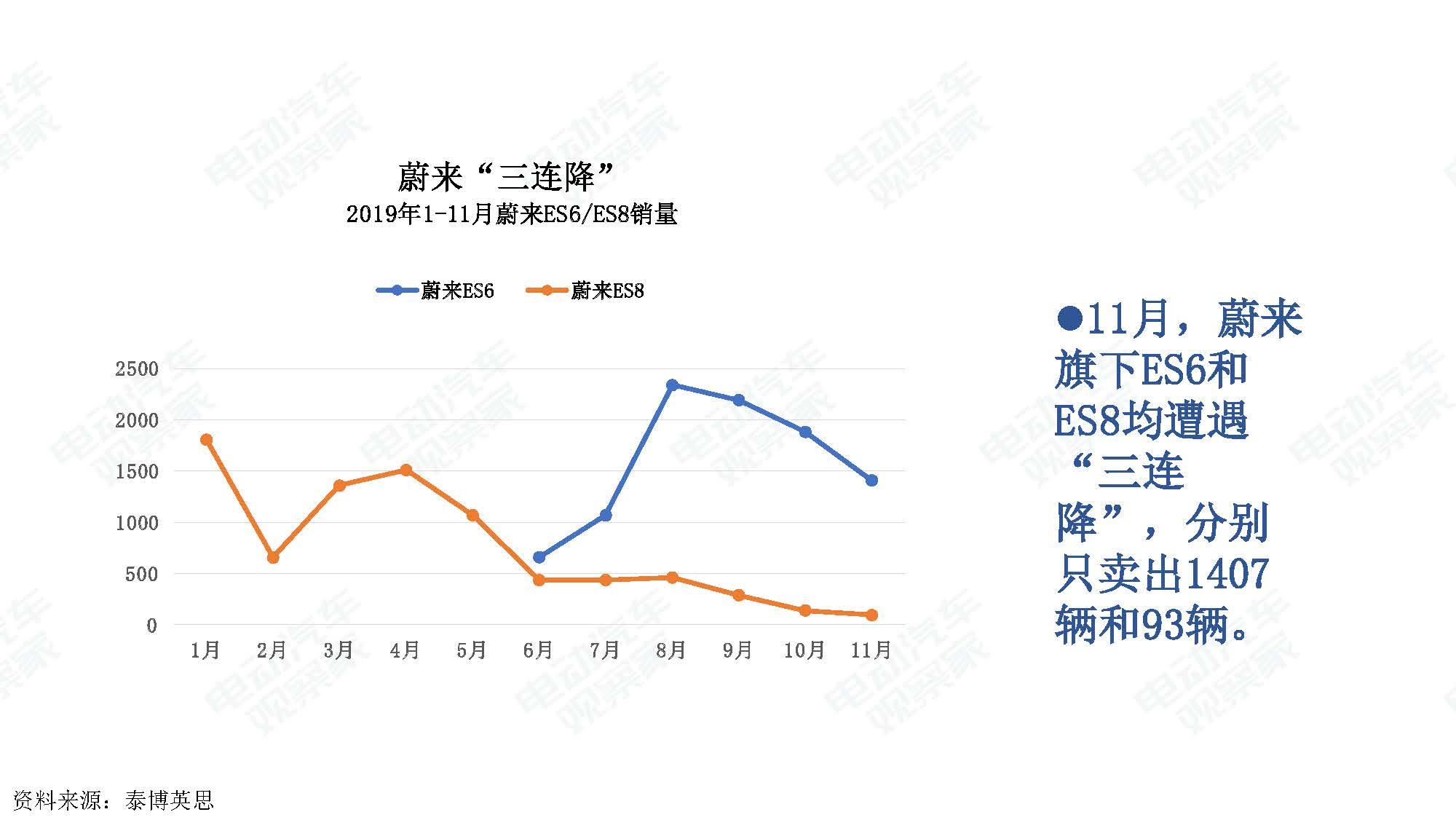 2019年11月中国新能源汽车产业观察_页面_022