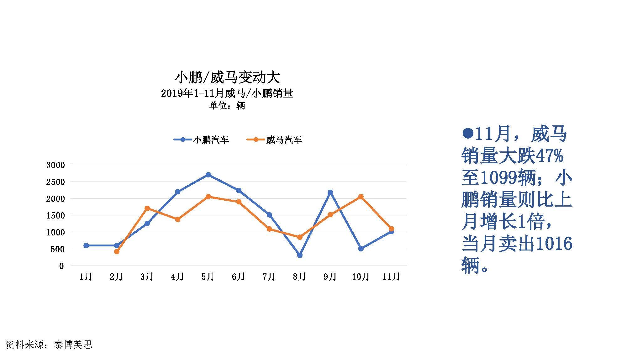 2019年11月中国新能源汽车产业观察_页面_021