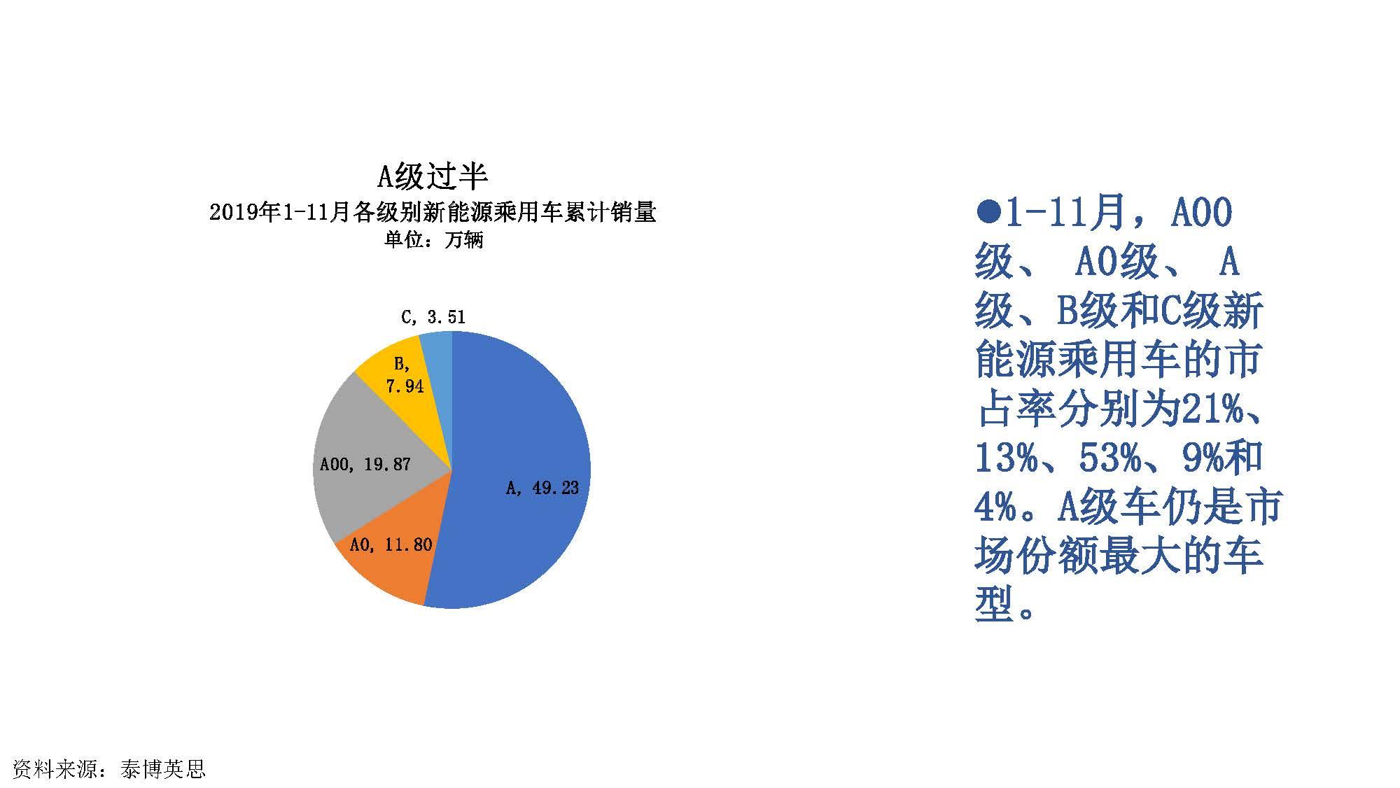 2019年11月中国新能源汽车产业观察_页面_024
