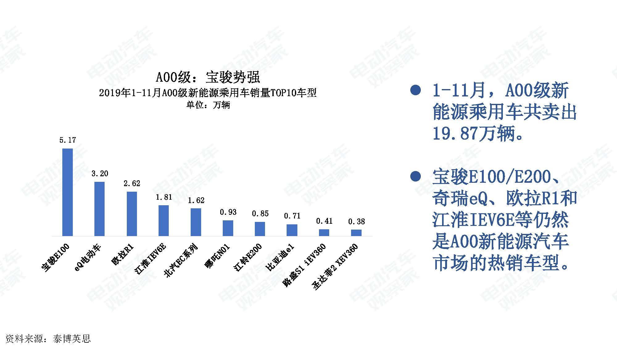 2019年11月中国新能源汽车产业观察_页面_025