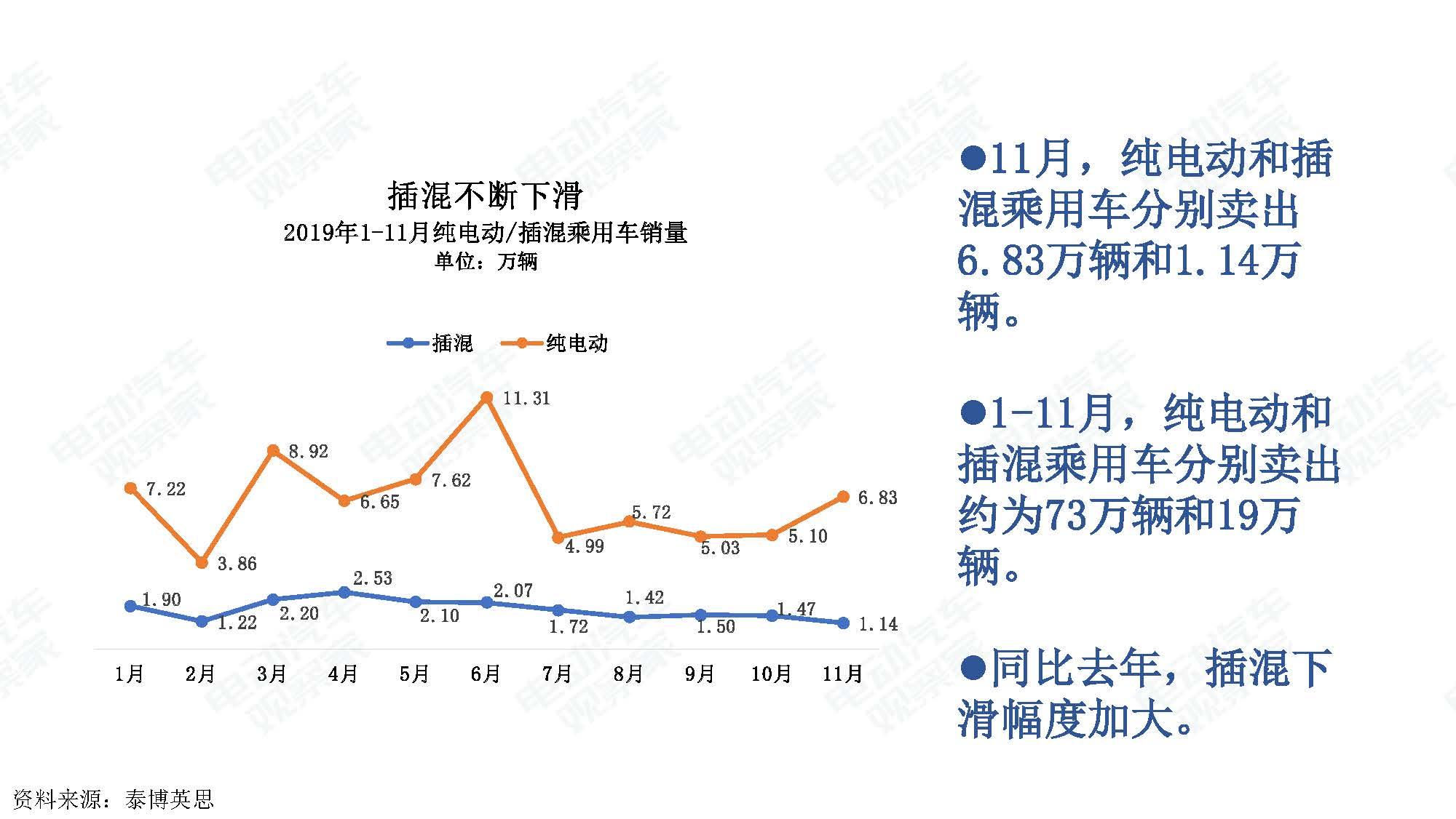 2019年11月中国新能源汽车产业观察_页面_031