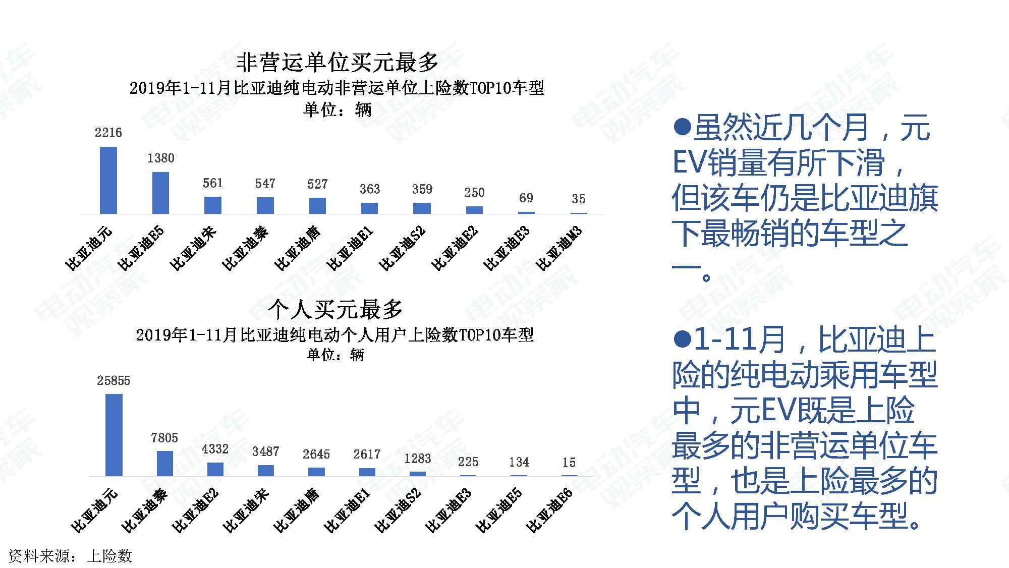 2019年11月中国新能源汽车产业观察_页面_040