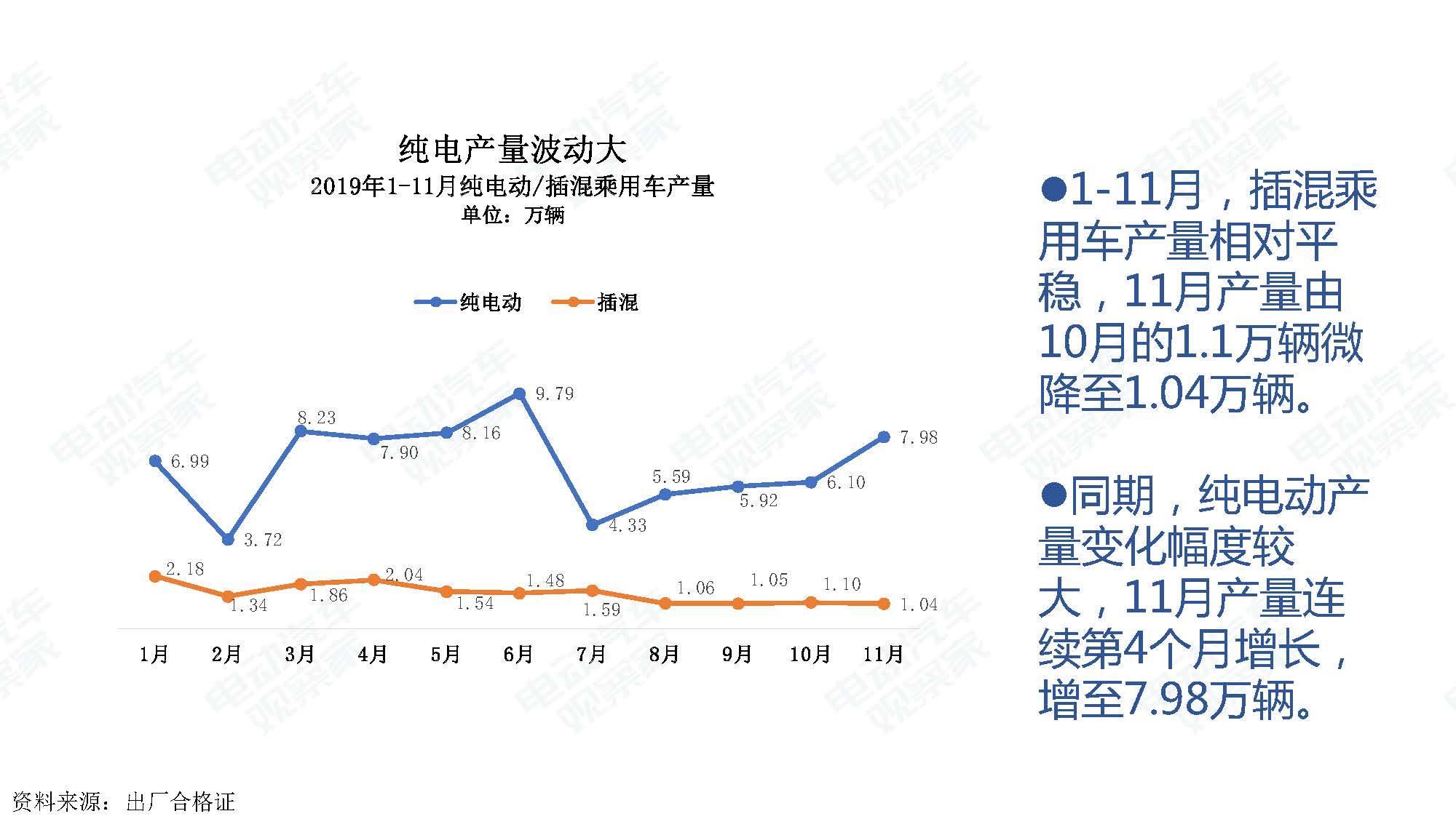 2019年11月中国新能源汽车产业观察_页面_044