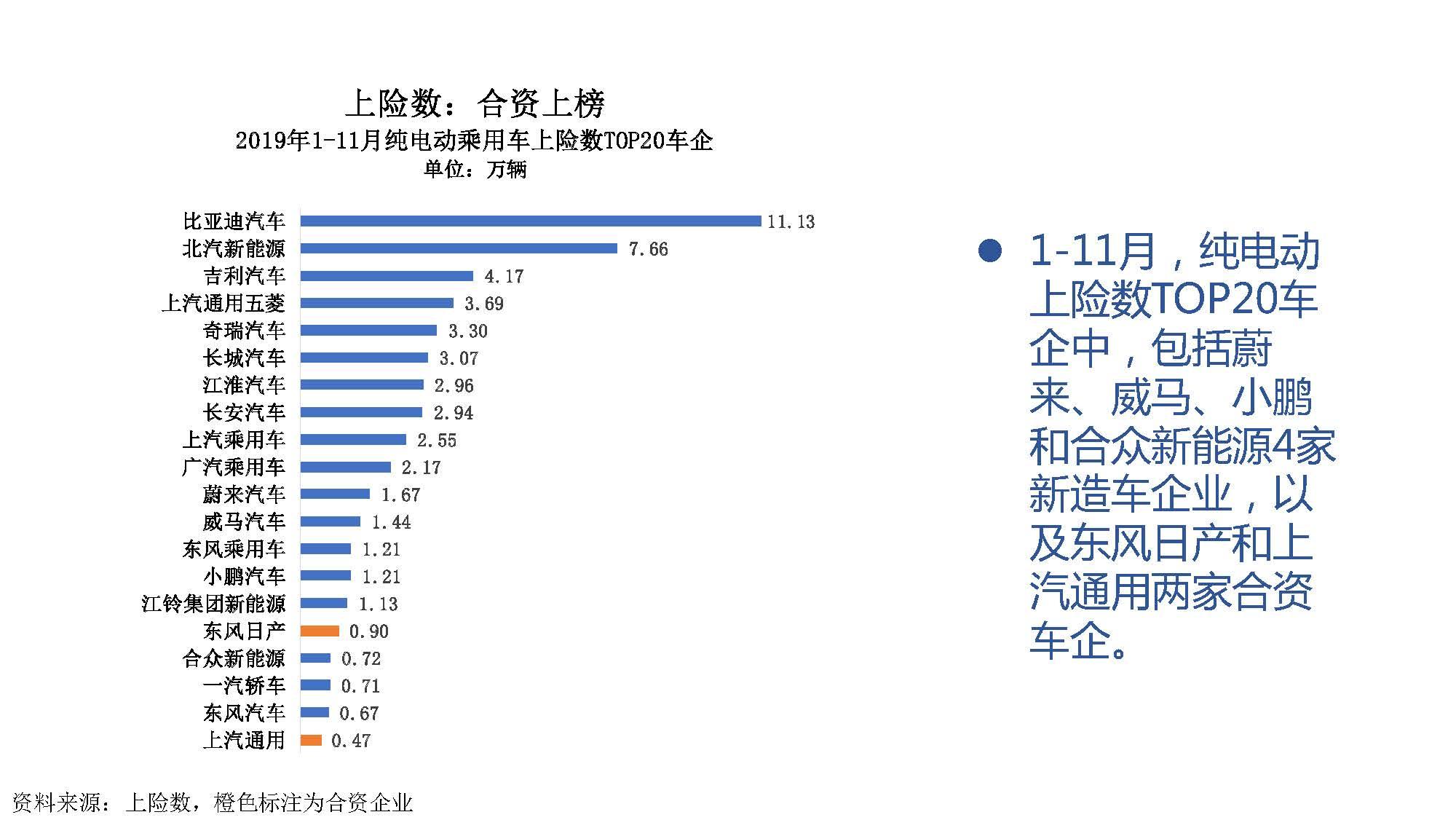 2019年11月中国新能源汽车产业观察_页面_049