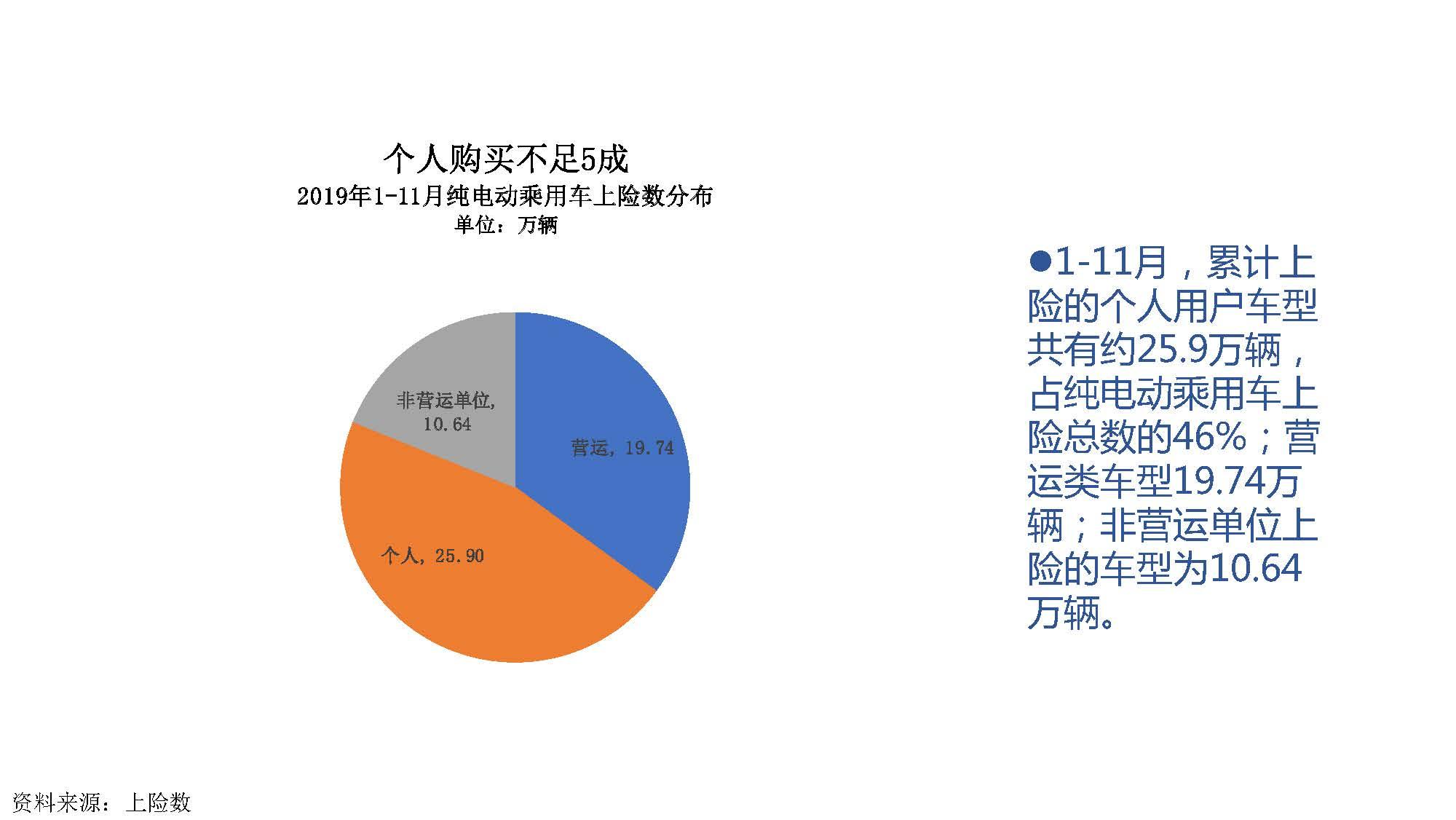 2019年11月中国新能源汽车产业观察_页面_048