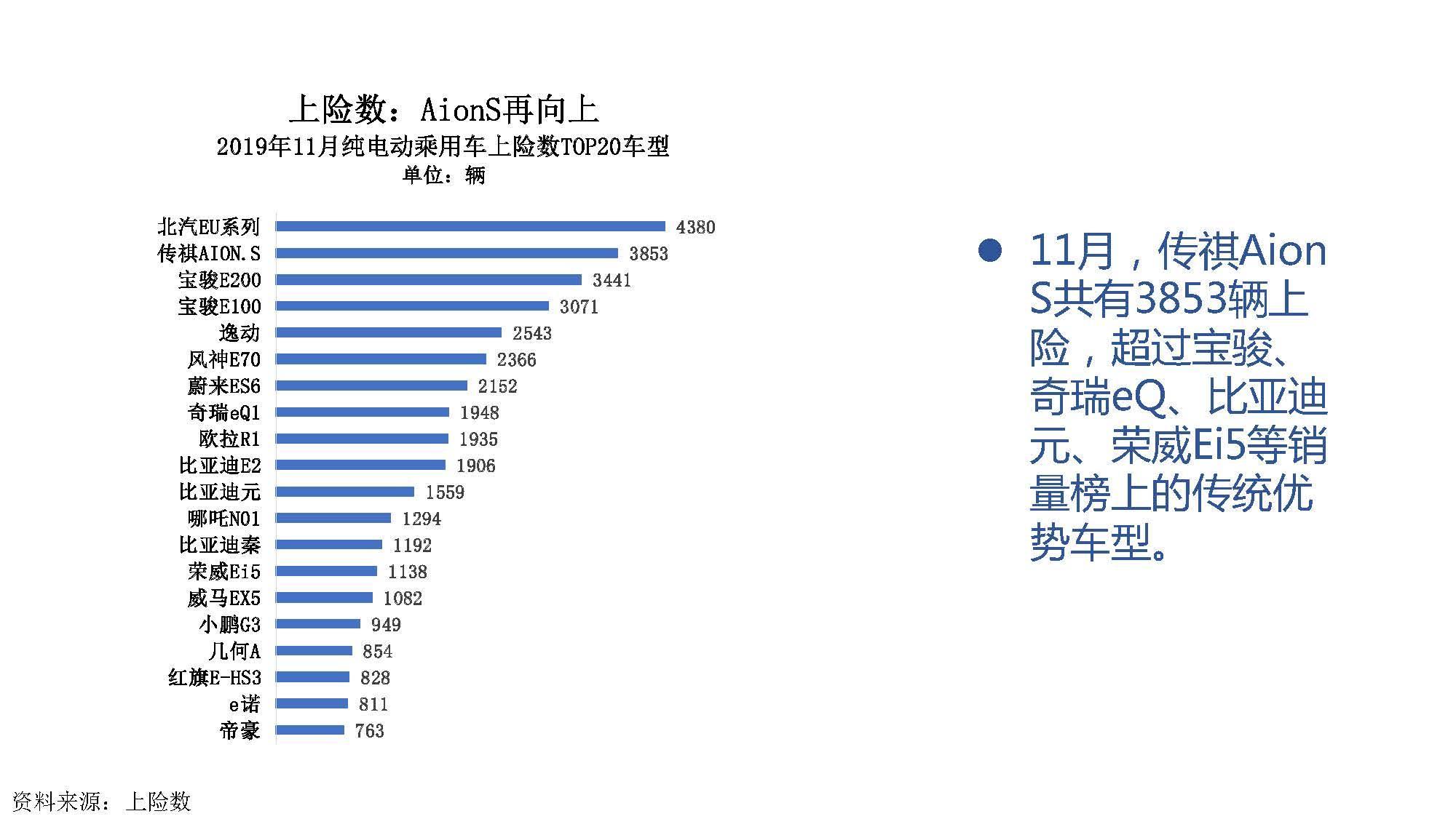 2019年11月中国新能源汽车产业观察_页面_052