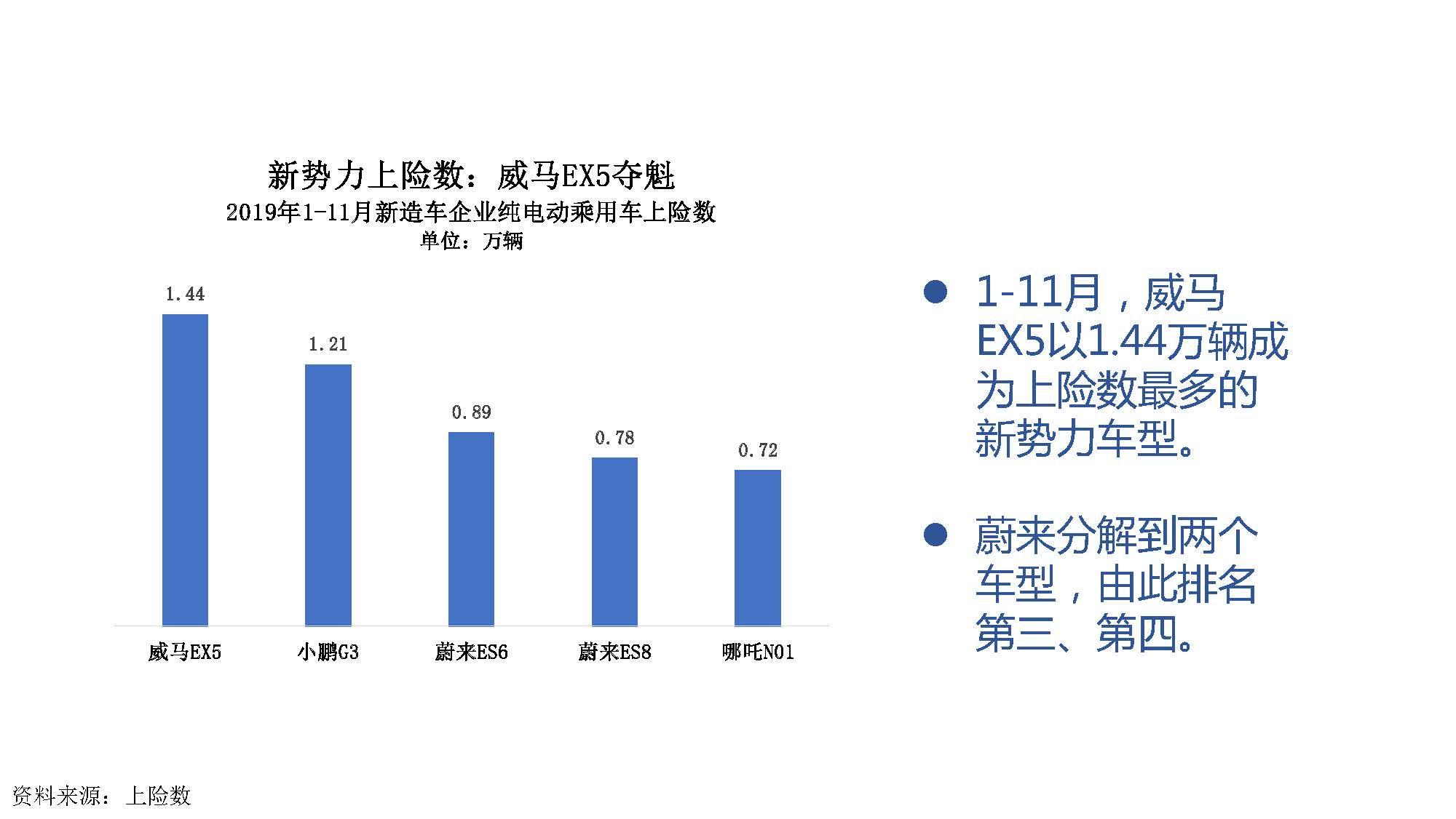 2019年11月中国新能源汽车产业观察_页面_054