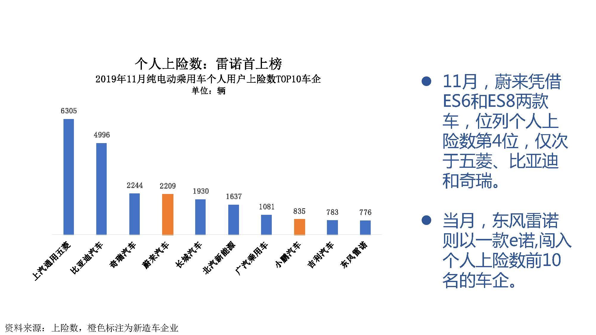 2019年11月中国新能源汽车产业观察_页面_056