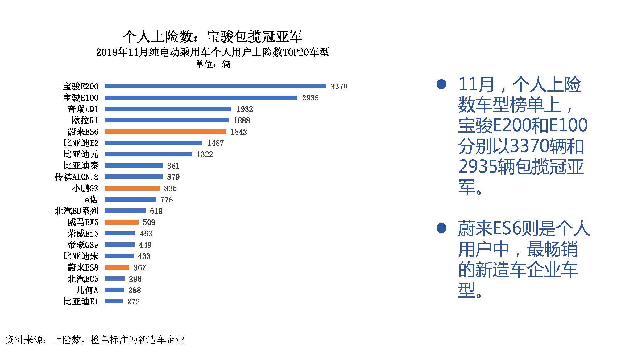 2019年11月中国新能源汽车产业观察_页面_058
