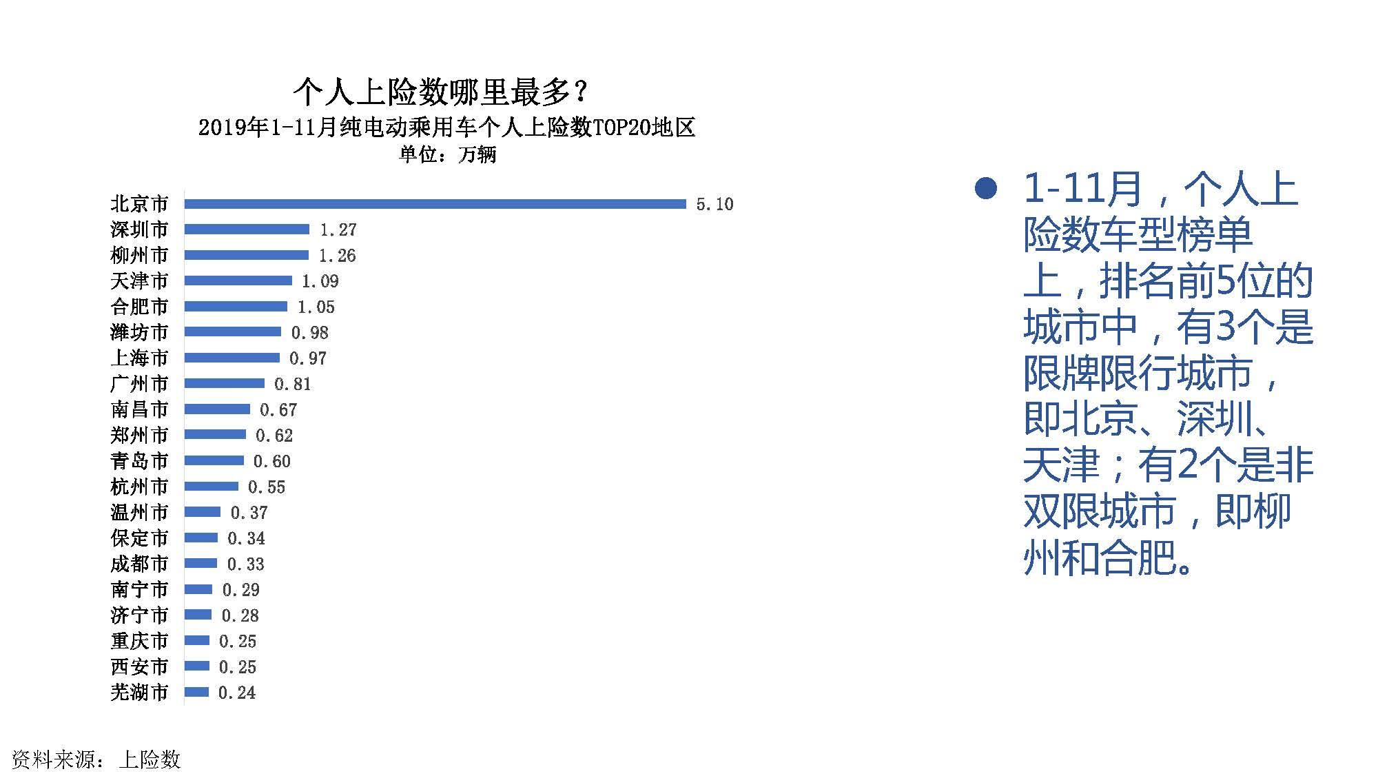 2019年11月中国新能源汽车产业观察_页面_059