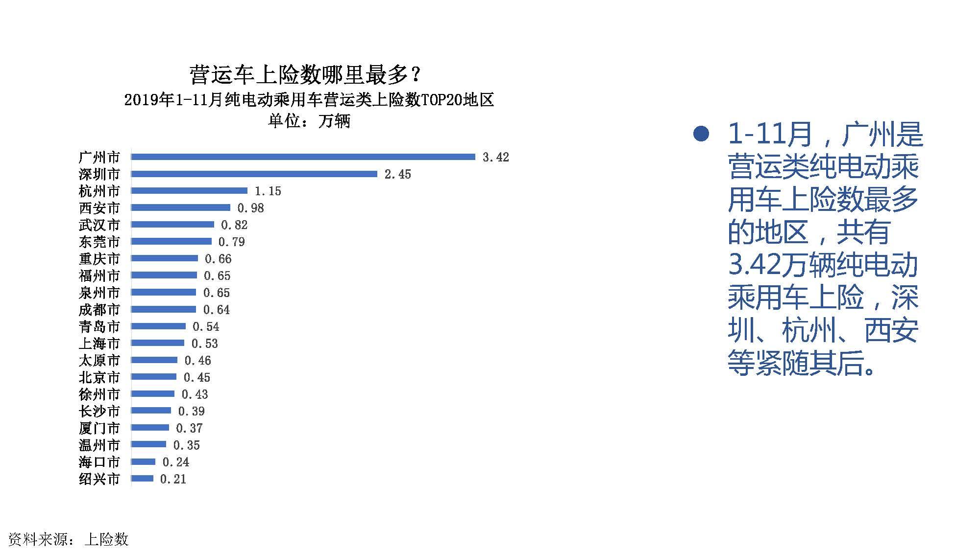 2019年11月中国新能源汽车产业观察_页面_063
