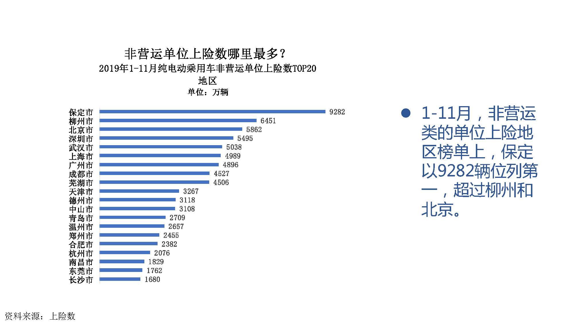 2019年11月中国新能源汽车产业观察_页面_065