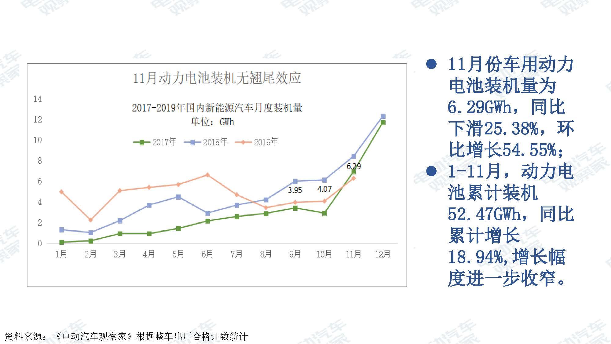 2019年11月中国新能源汽车产业观察_页面_067