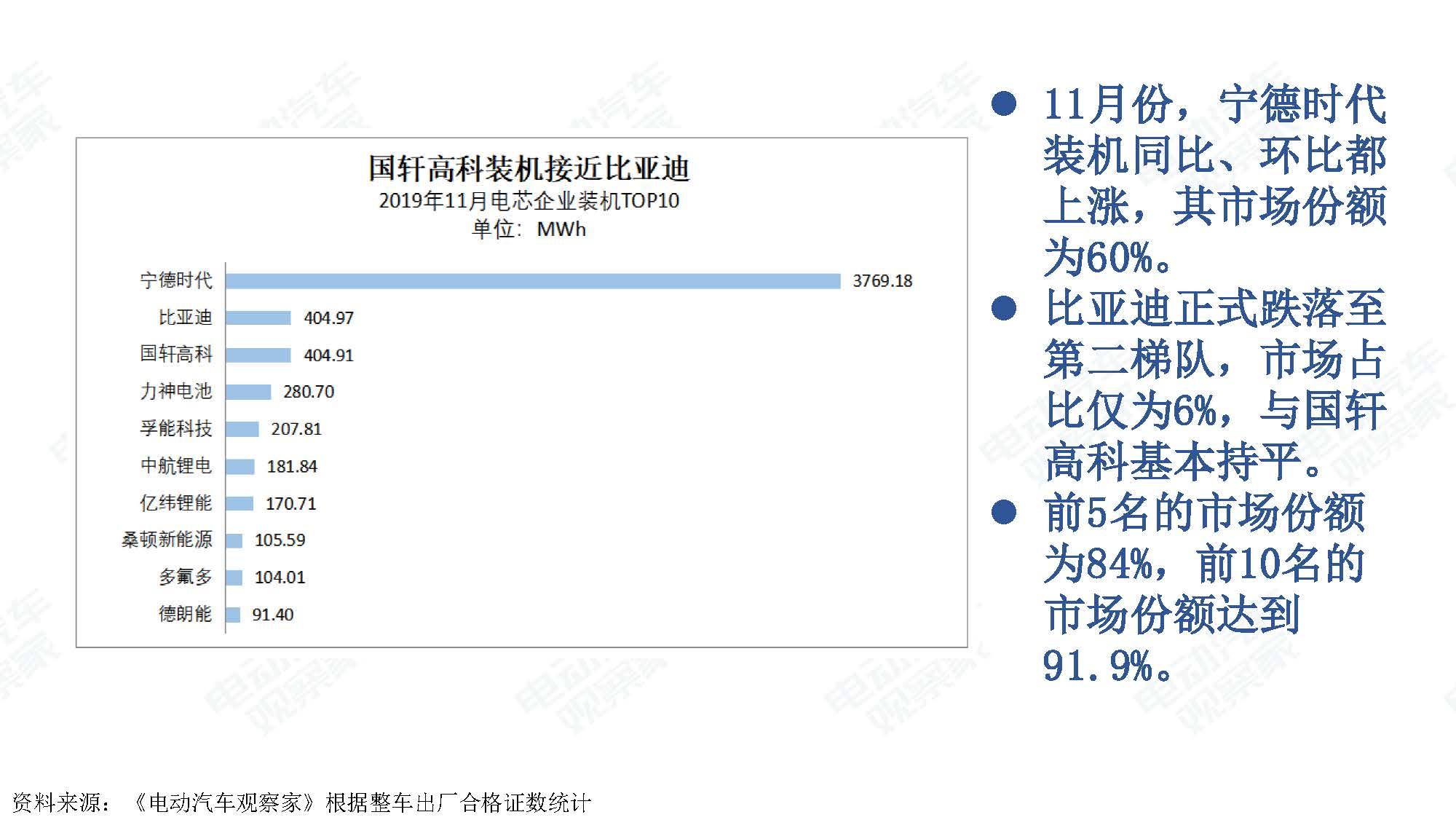 2019年11月中国新能源汽车产业观察_页面_069