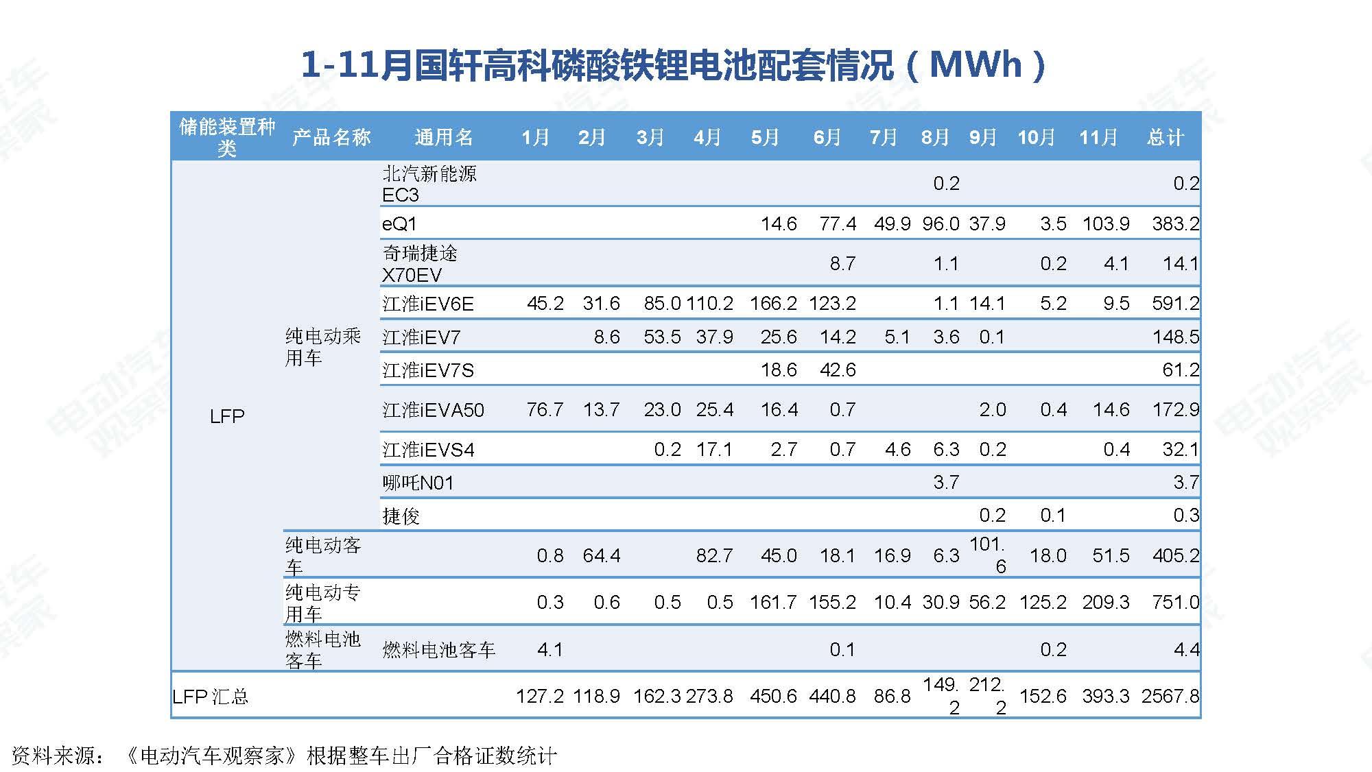 2019年11月中国新能源汽车产业观察_页面_073