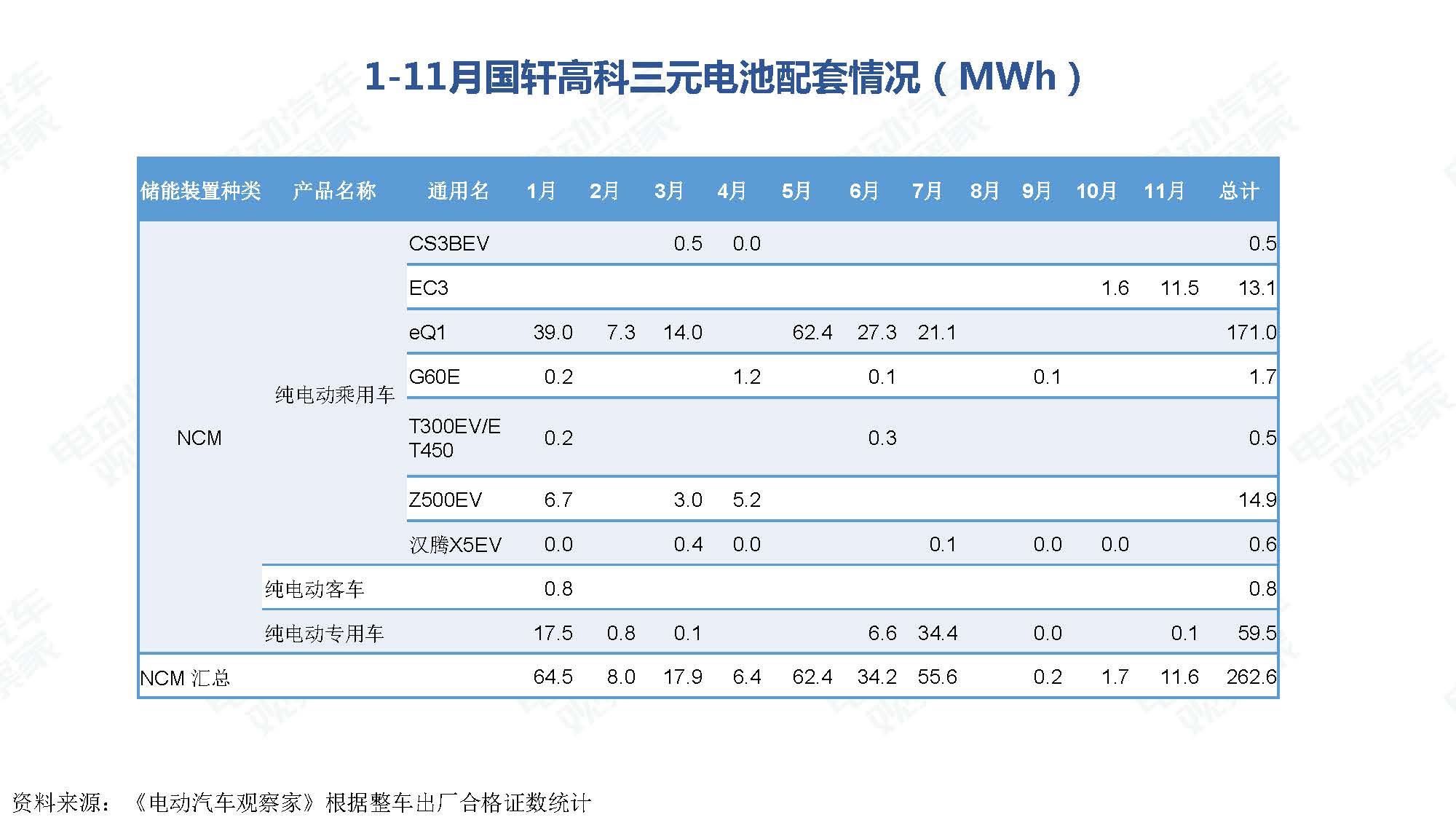 2019年11月中国新能源汽车产业观察_页面_074