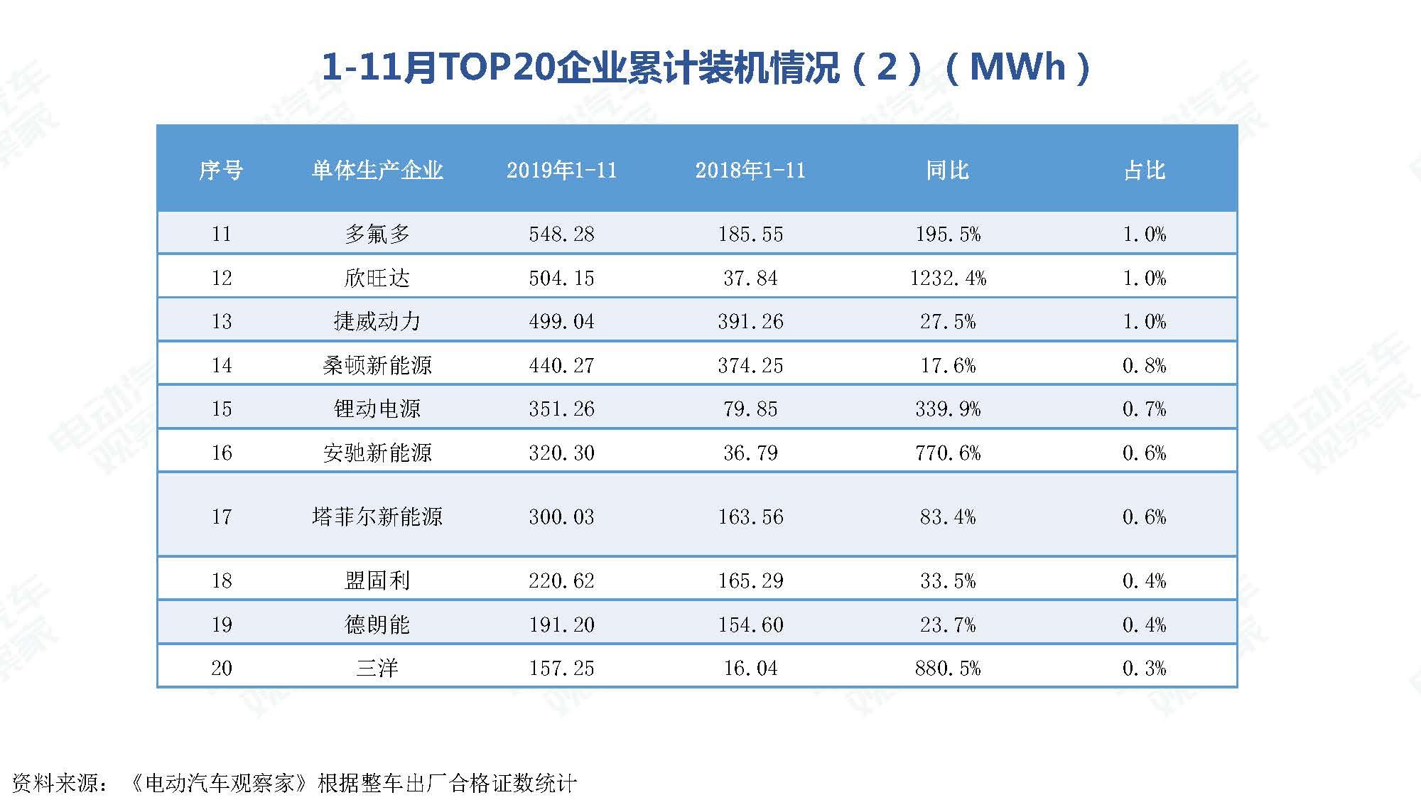 2019年11月中国新能源汽车产业观察_页面_083