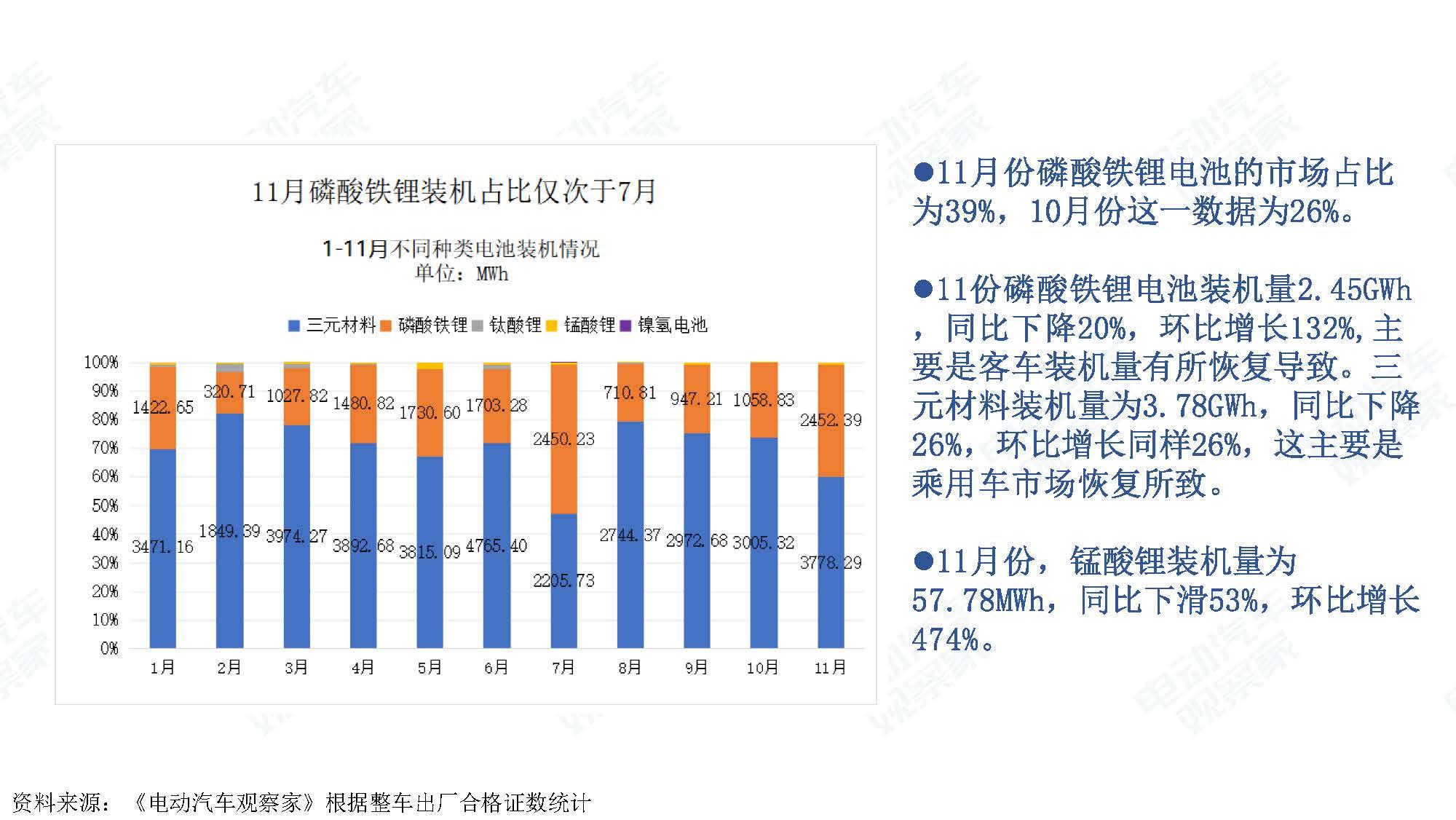 2019年11月中国新能源汽车产业观察_页面_084