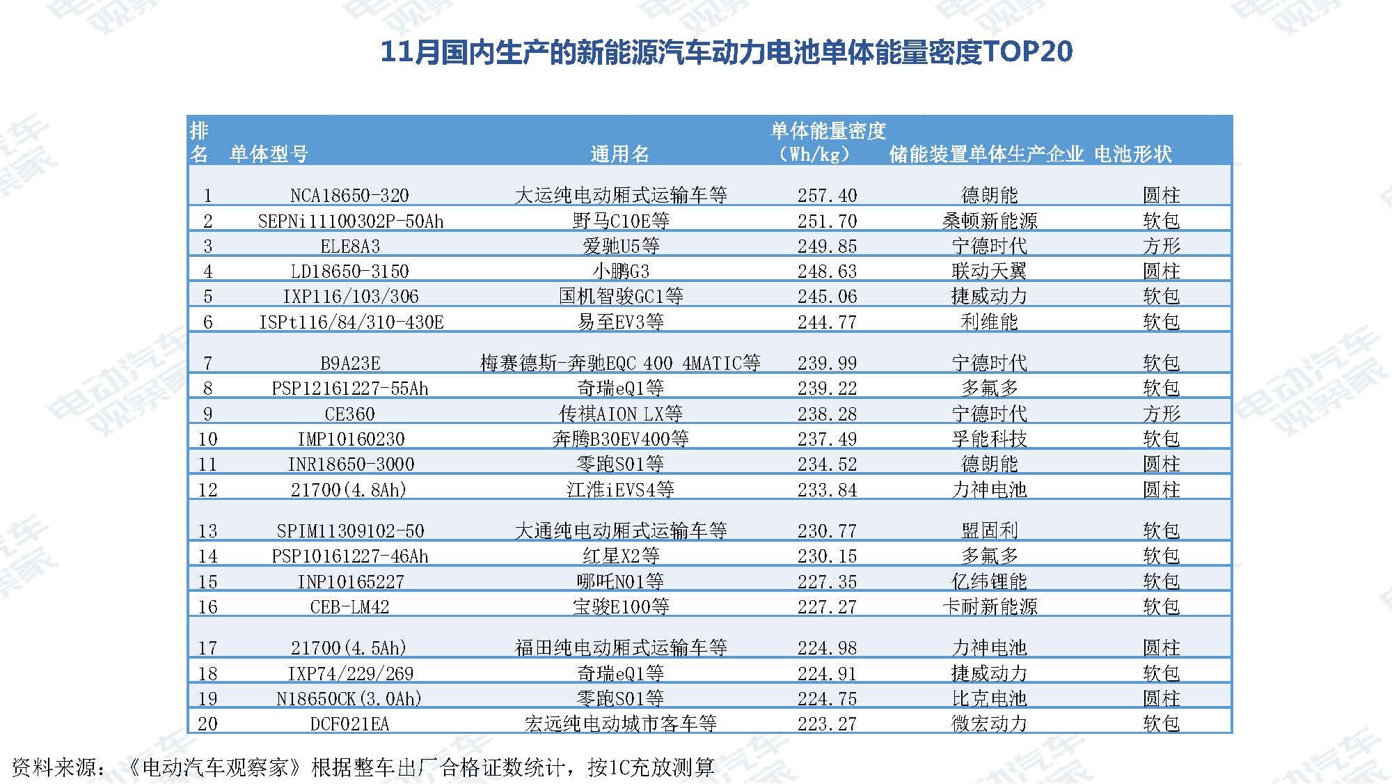 2019年11月中国新能源汽车产业观察_页面_089